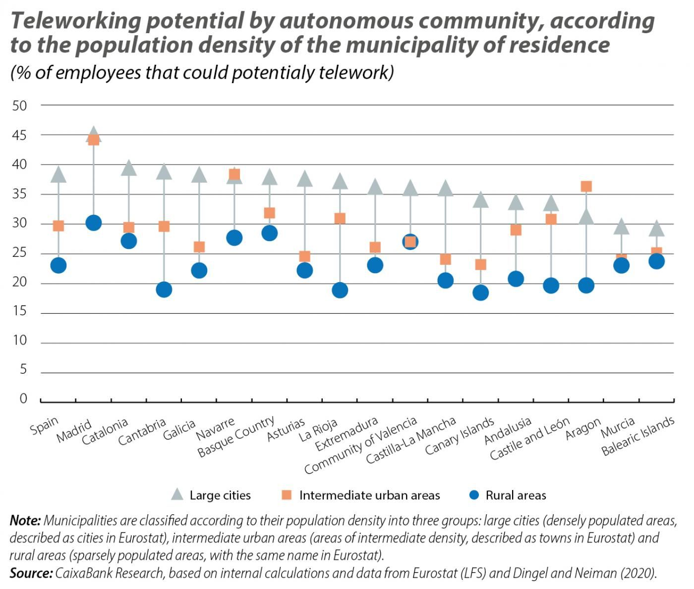Teleworking potencial by autonomous community, according to the population density of the minicipality of residence