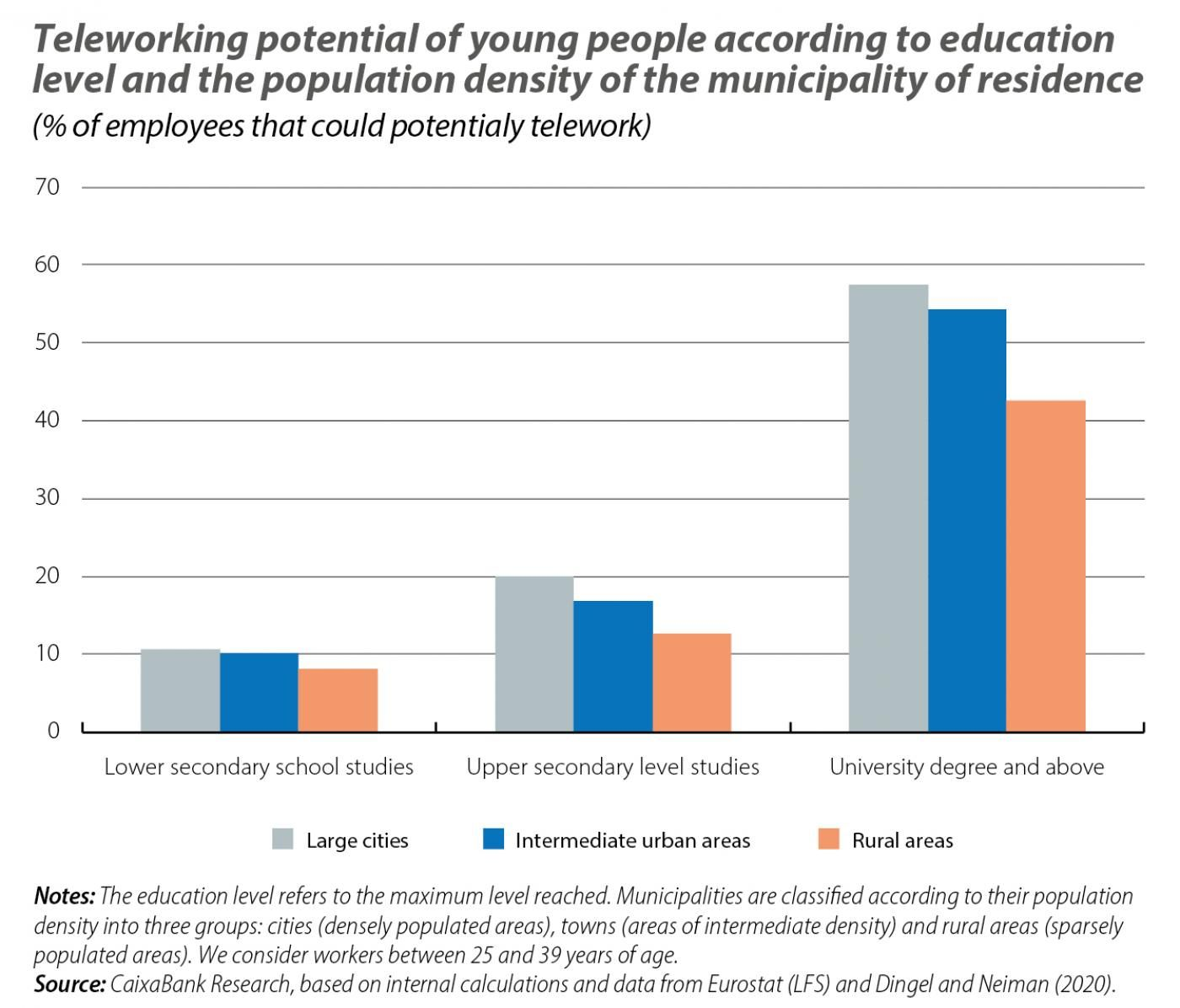 Teleworking potencial of young people according to education level and the population density of the minicipality of residence