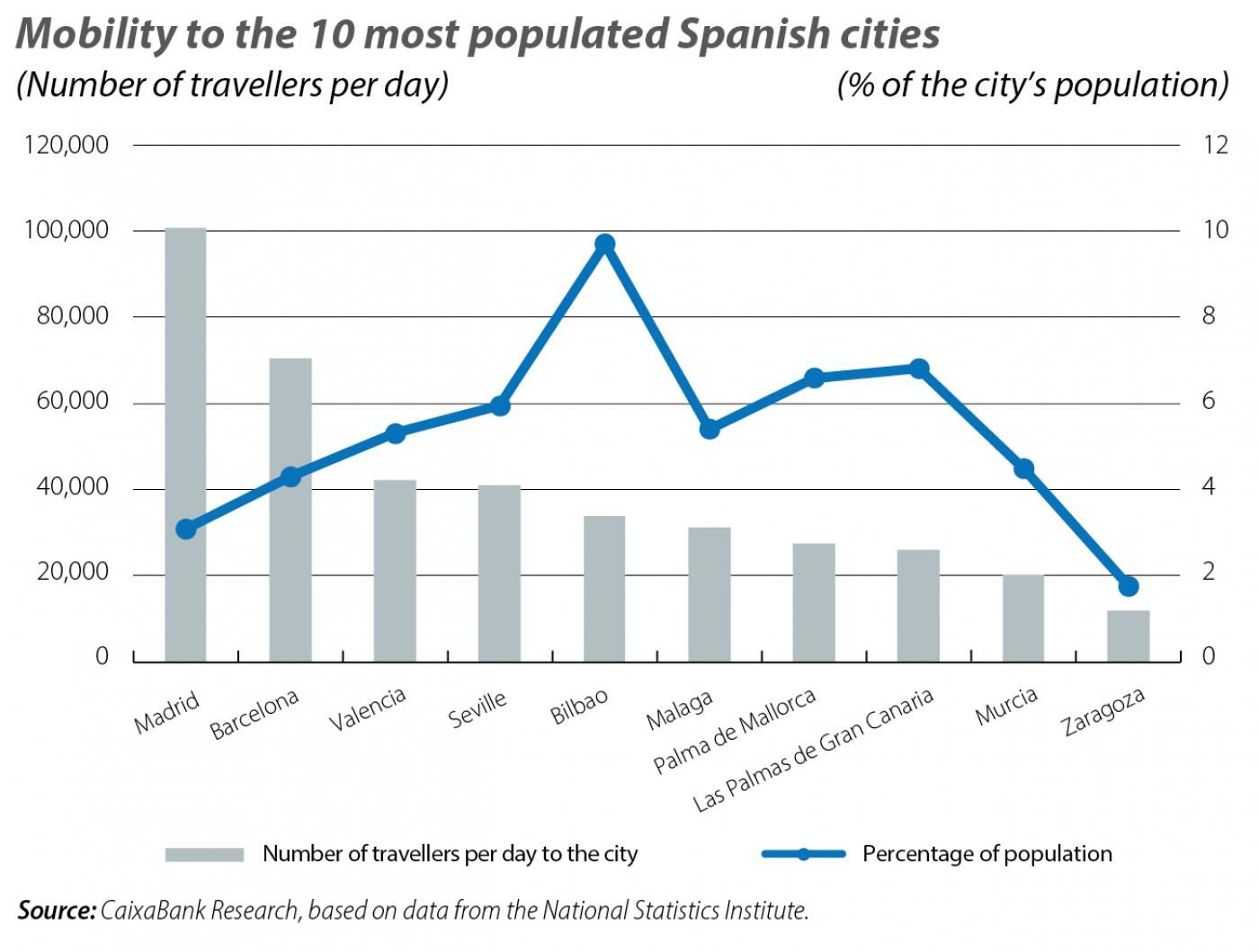 Mobility to the 10 most populated Spanish cities