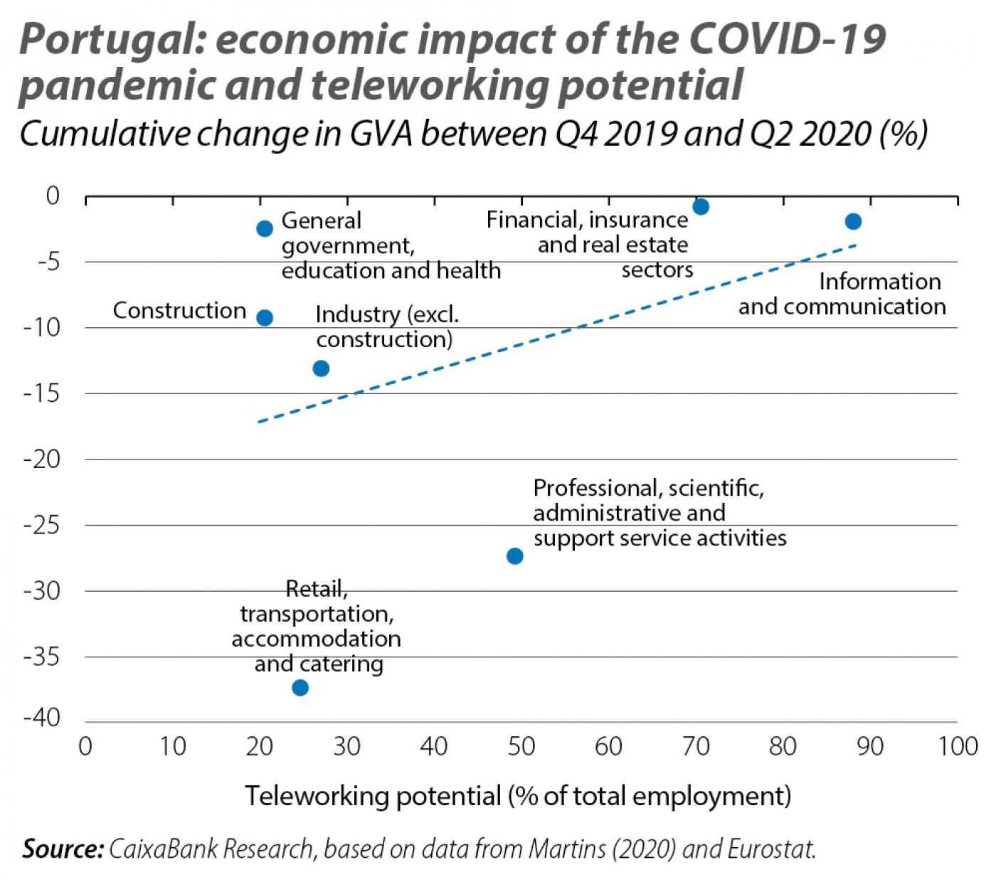 Portugal: economic impact of the COVID-19 pandemic and teleworking potential