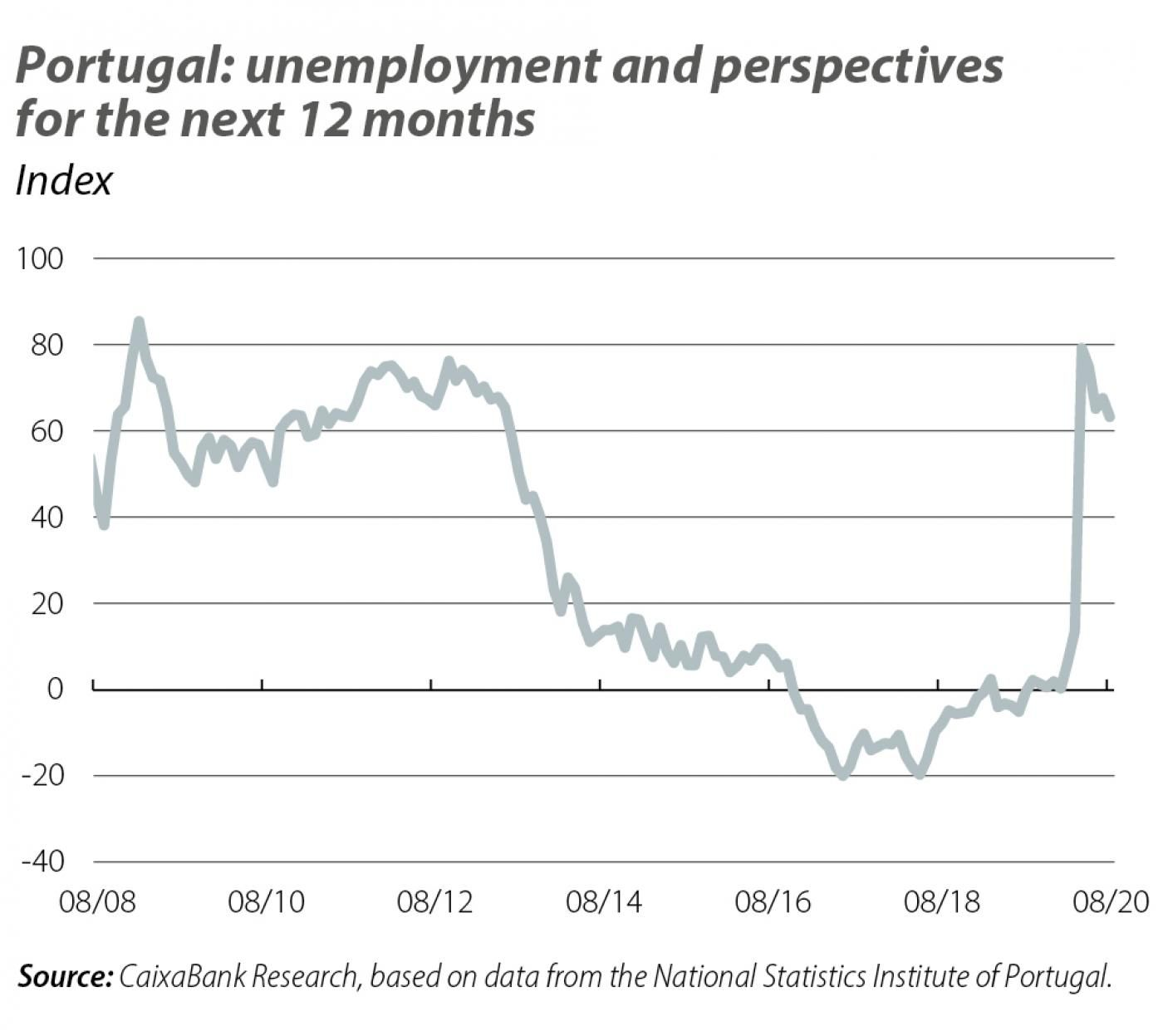 Potugal: unemployment and perspectives for the next 12 months