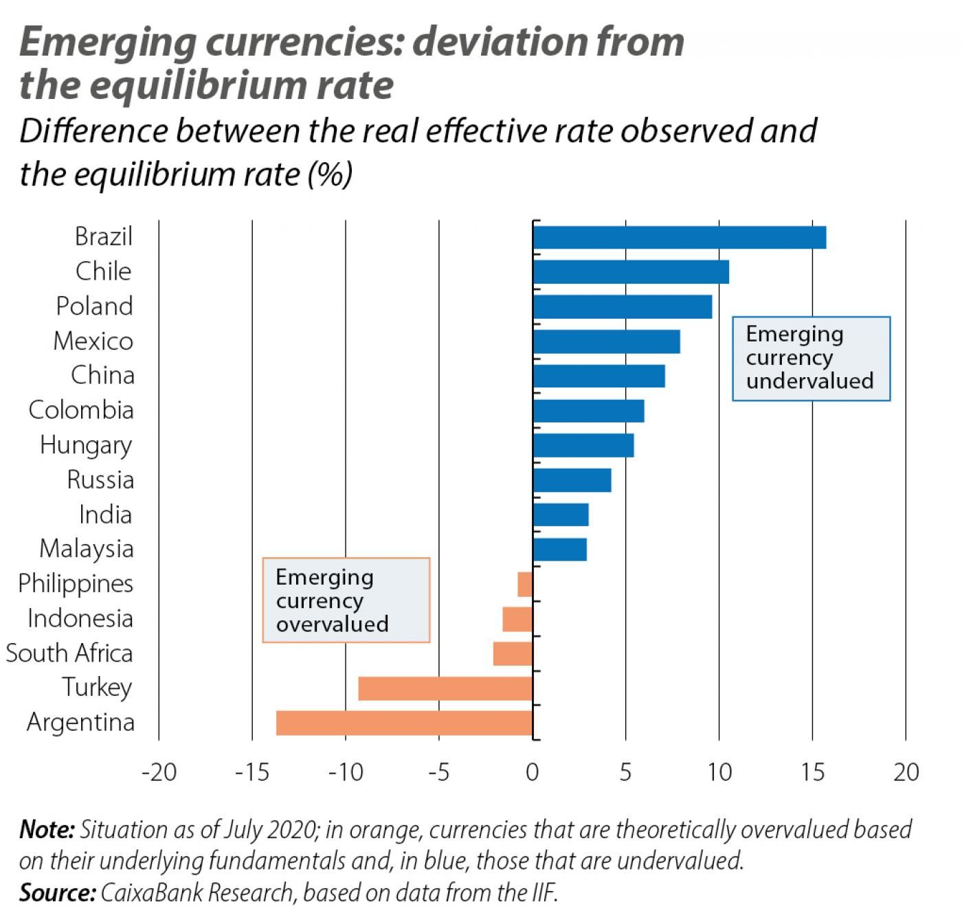 Emerging currencies: deviation from the equilibrium rate