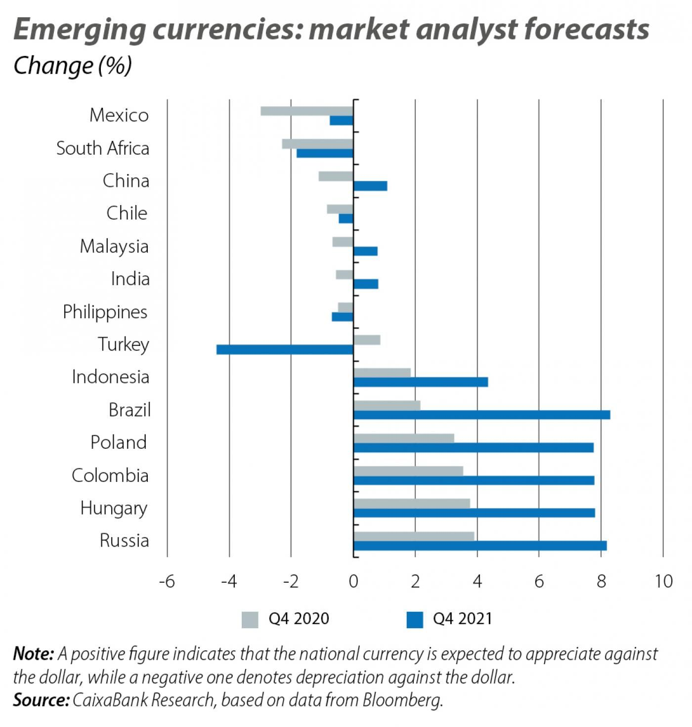 Emerging currencies: market analyst forecasts