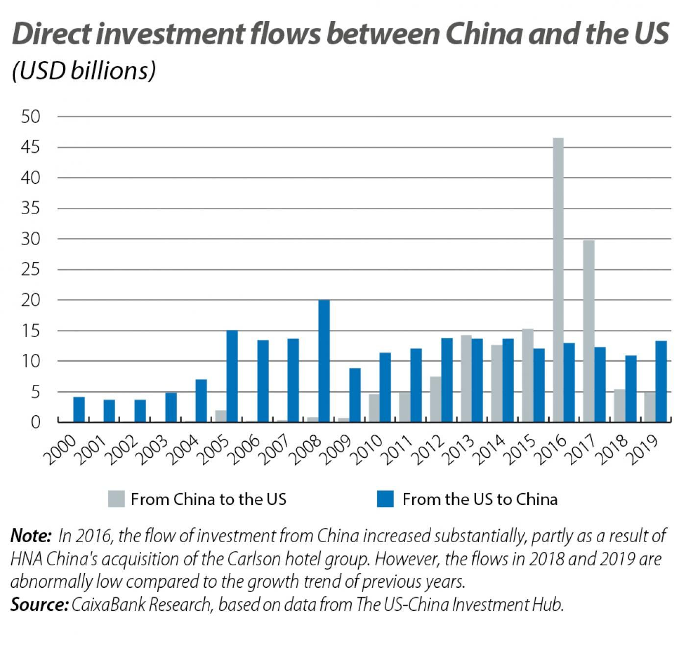 Direct investment flows between China and the US