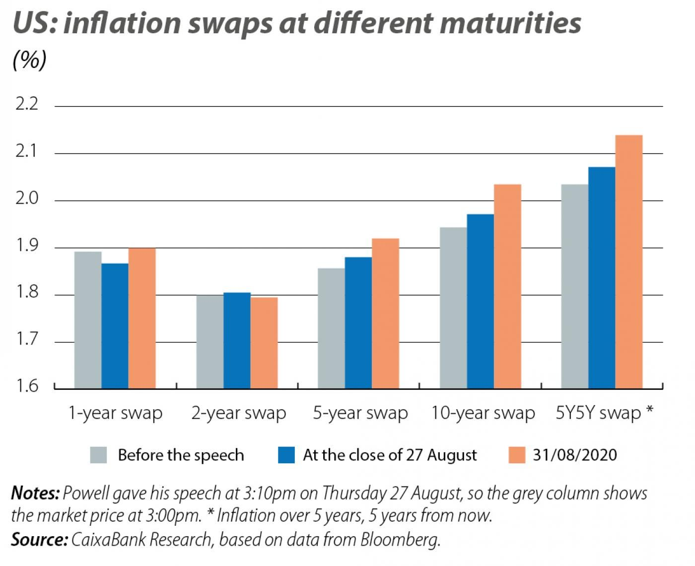 US: inflation swaps at different maturities