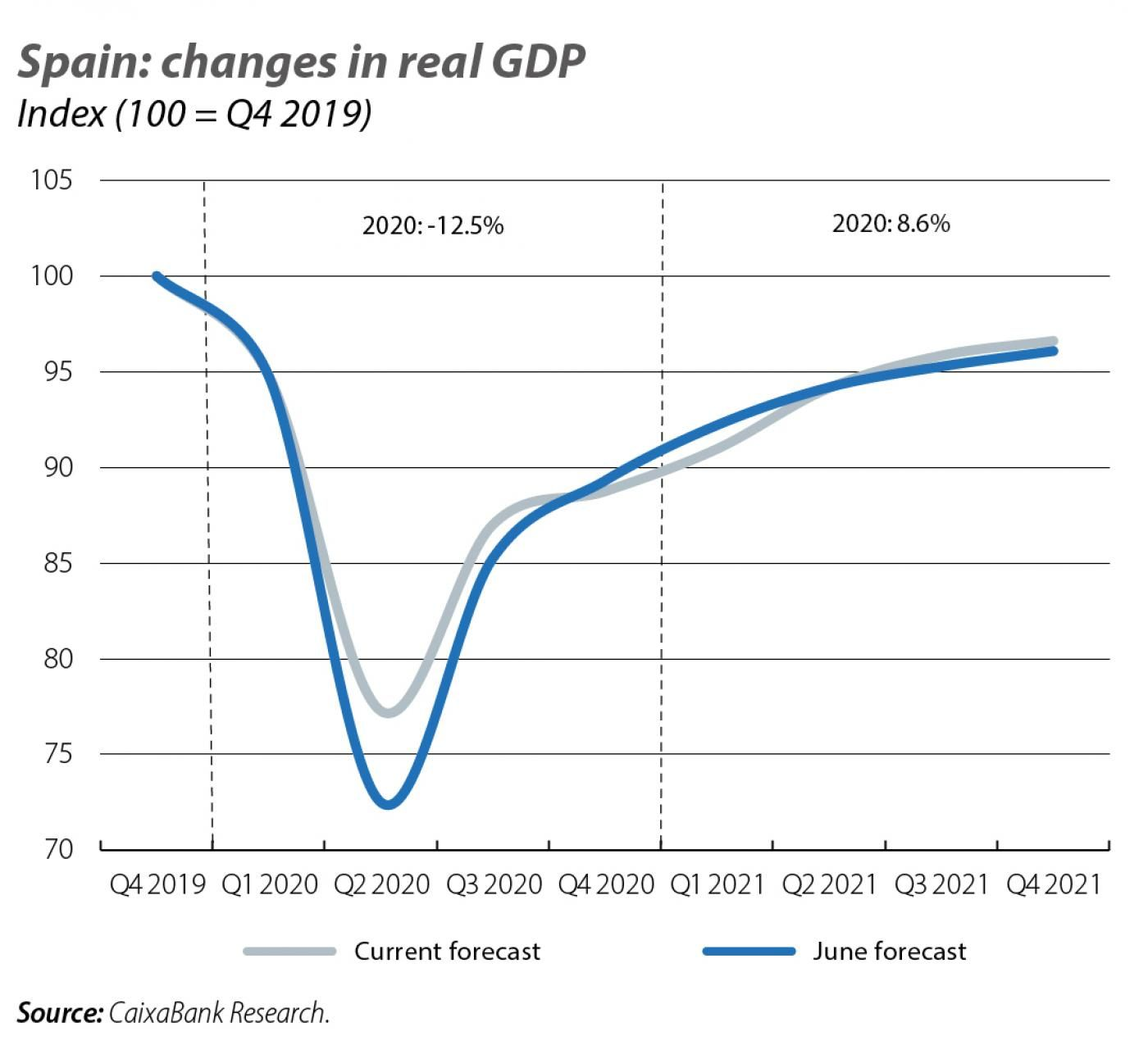 Spain: changes in real GDP