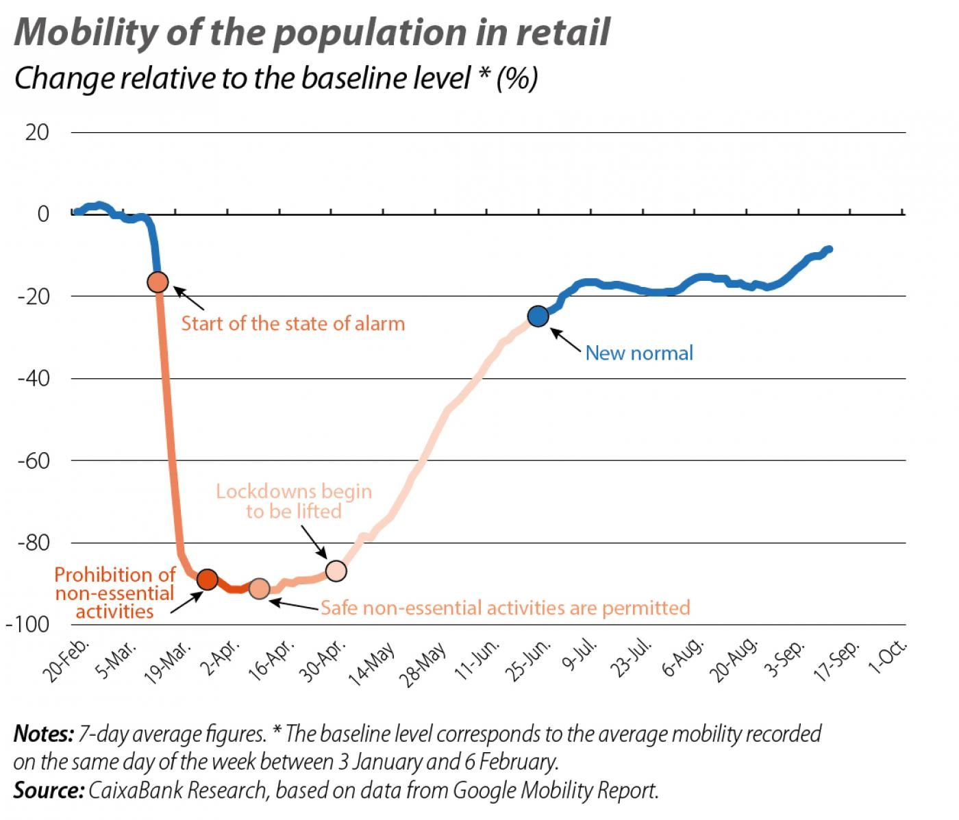 Mobility of the population in retail