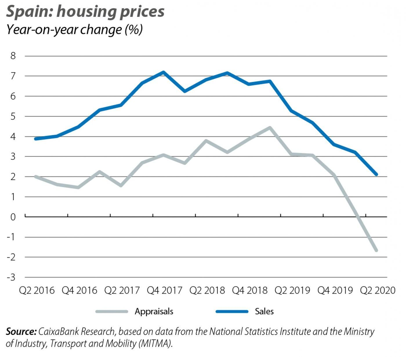 Spain: housing prices