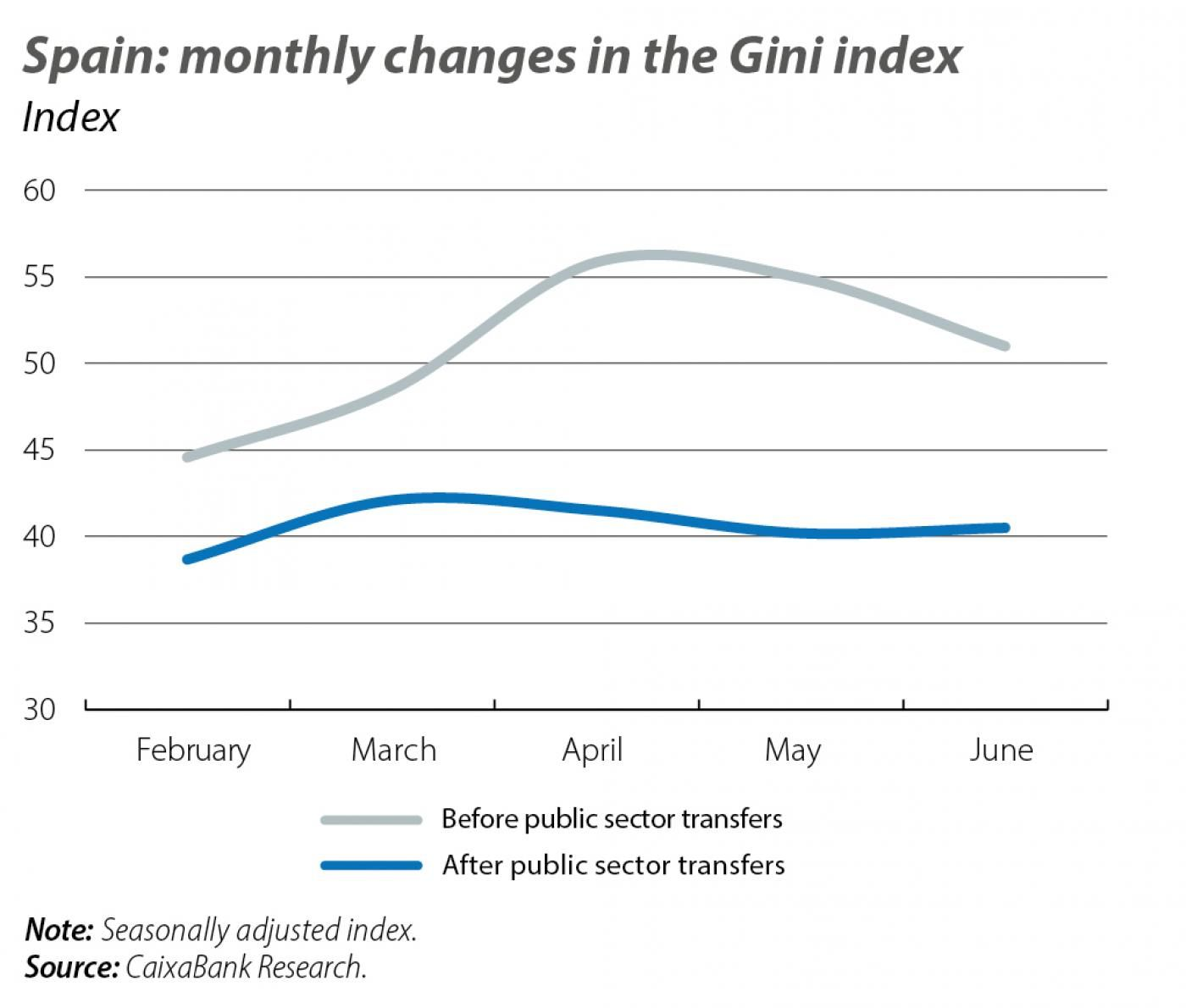 Spain: monthly changes in the Gini index