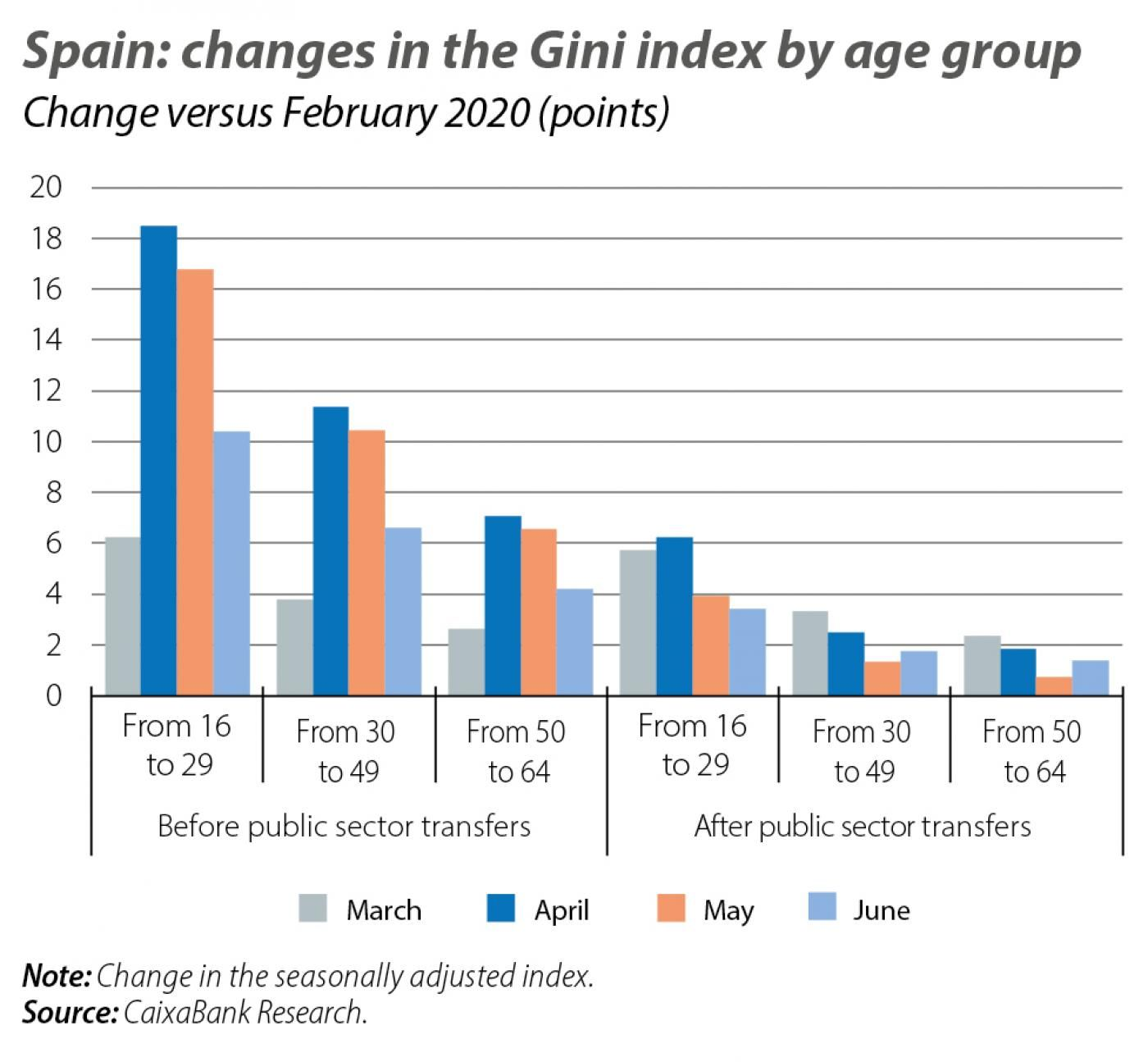 Spain: changes in th e Gini inde x by age group