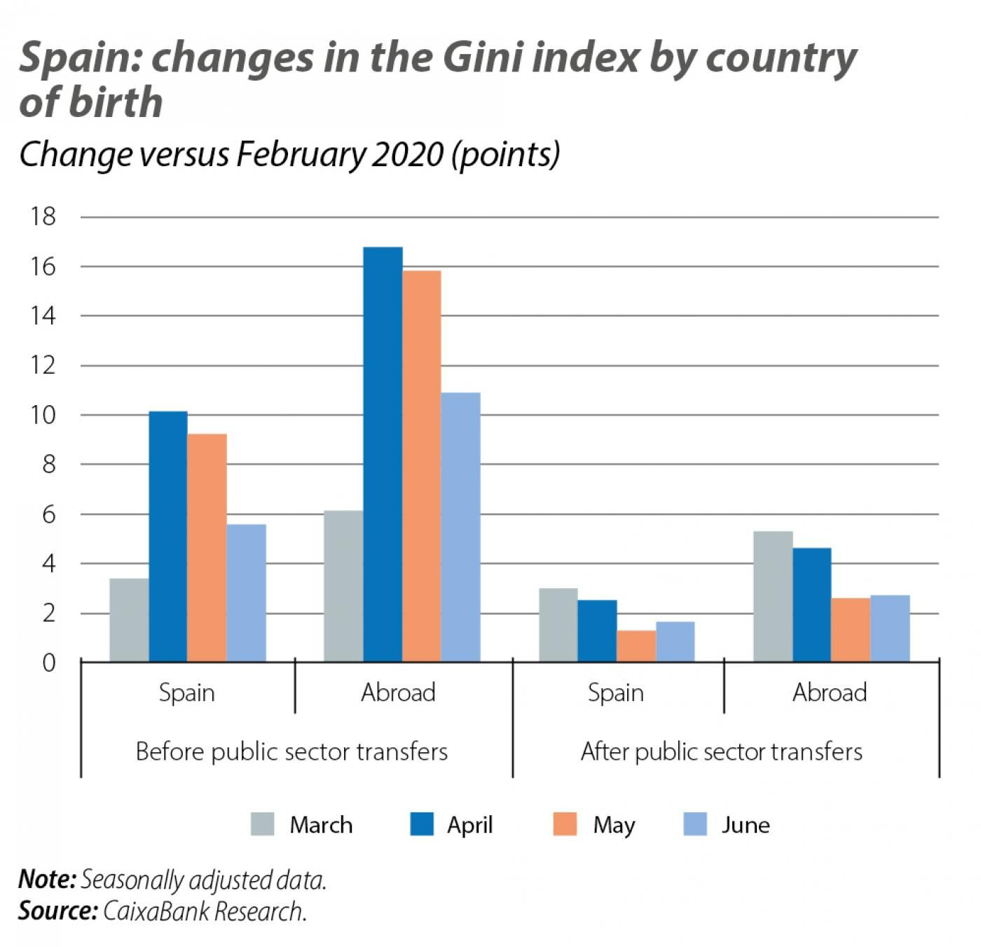 Spain: changes in the Gini index by country of birth
