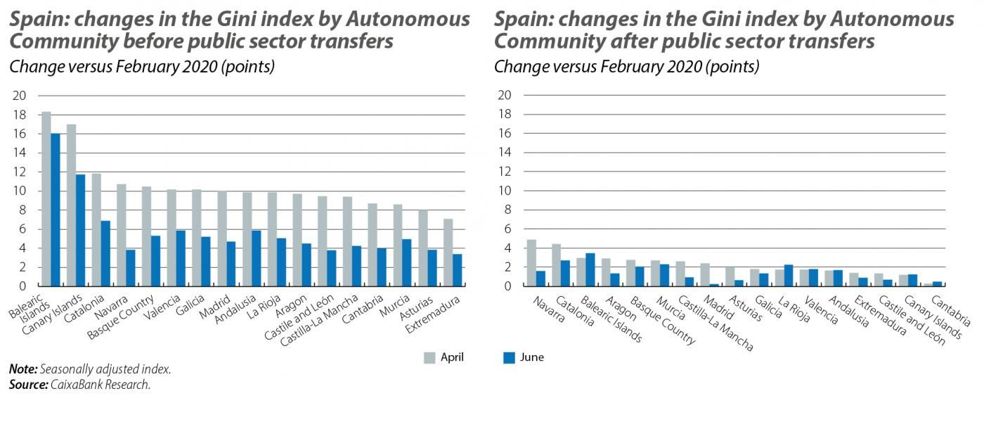 Spain: changes in the Gini index by Autonomous Community before and after public sector transfers