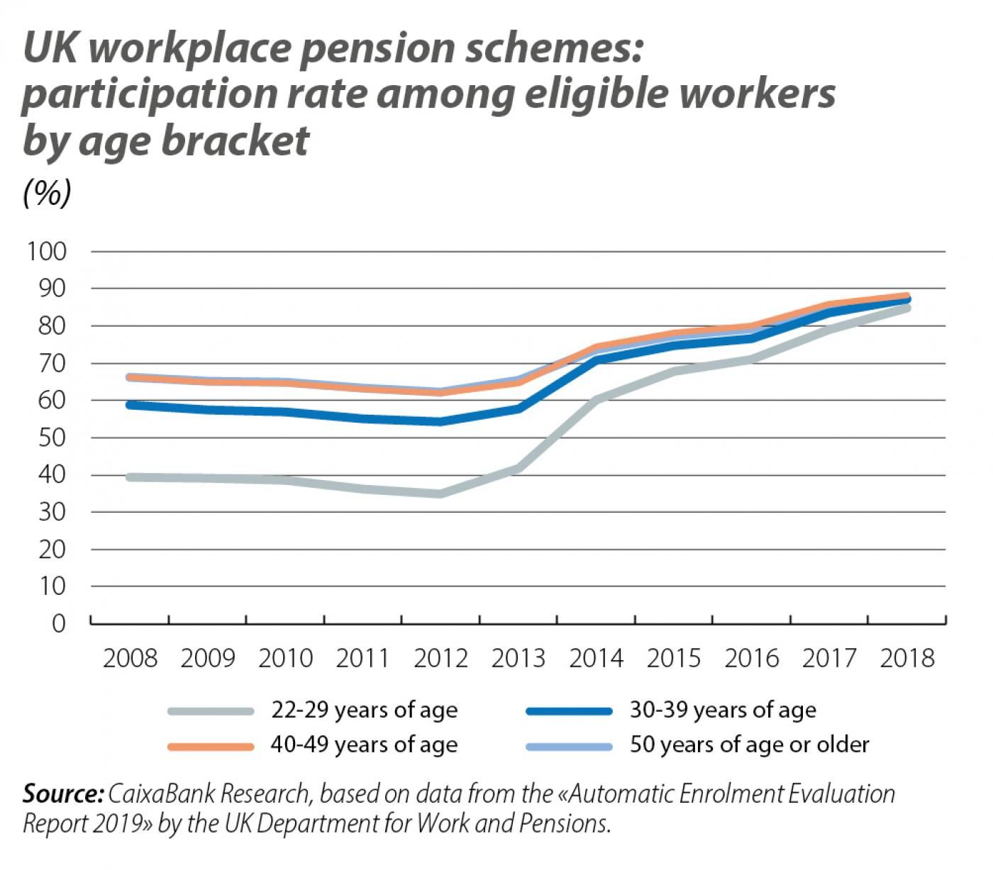 UK workplace pension schemes: participation rate among eligible workers by age bracket