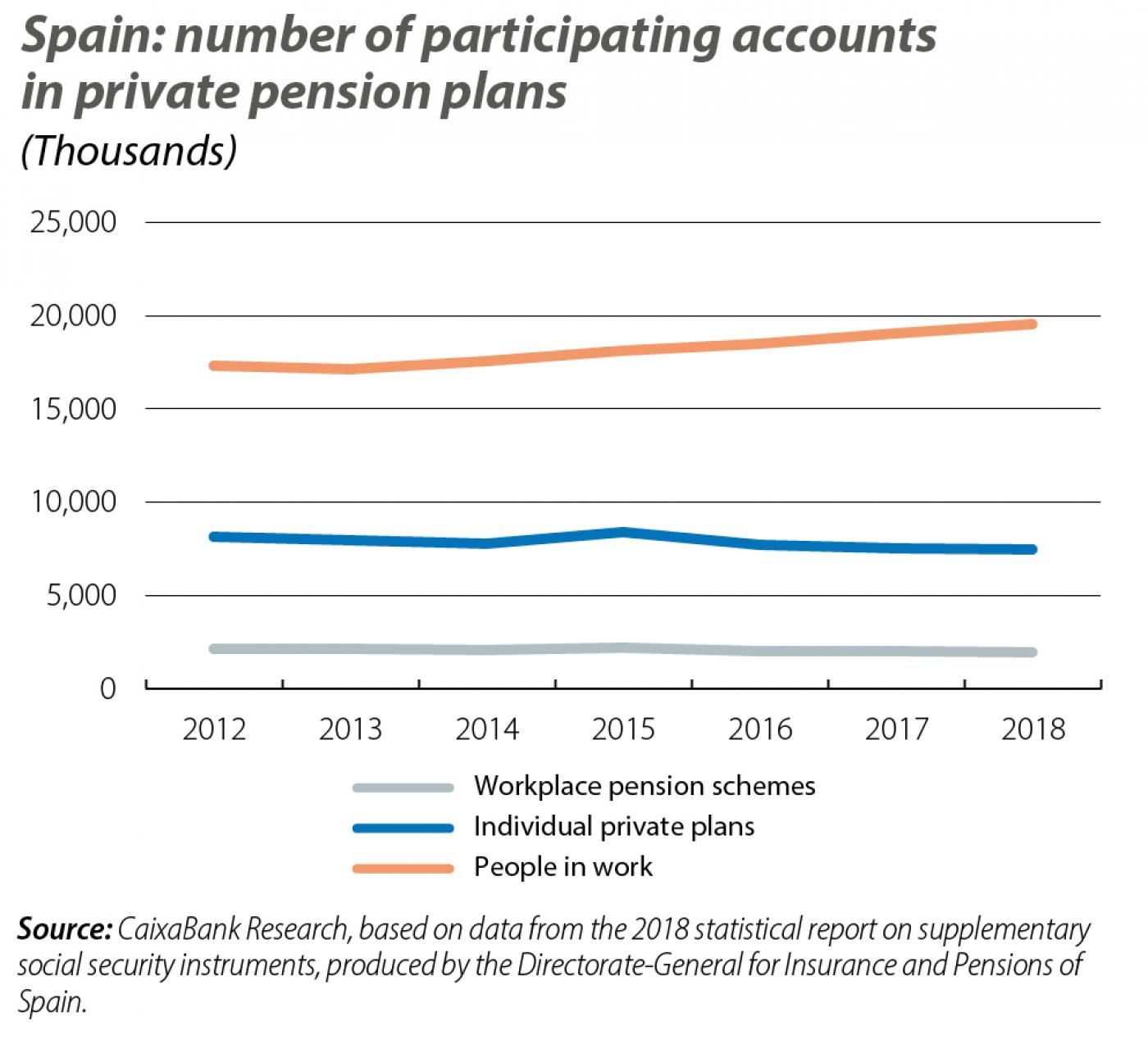 Spain: number of participating accounts in private pension plans