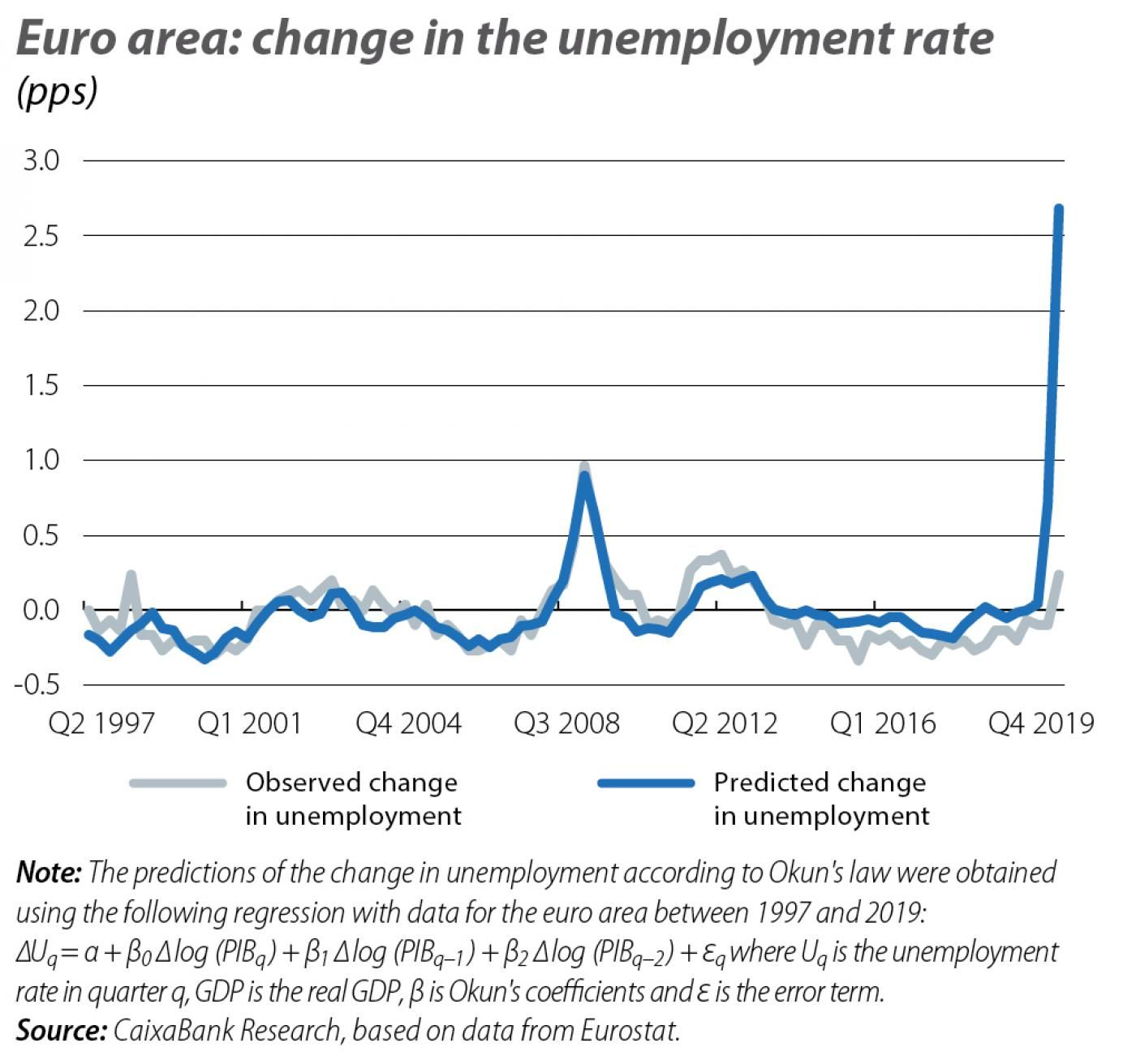 Euro area: change in the unemployment rate