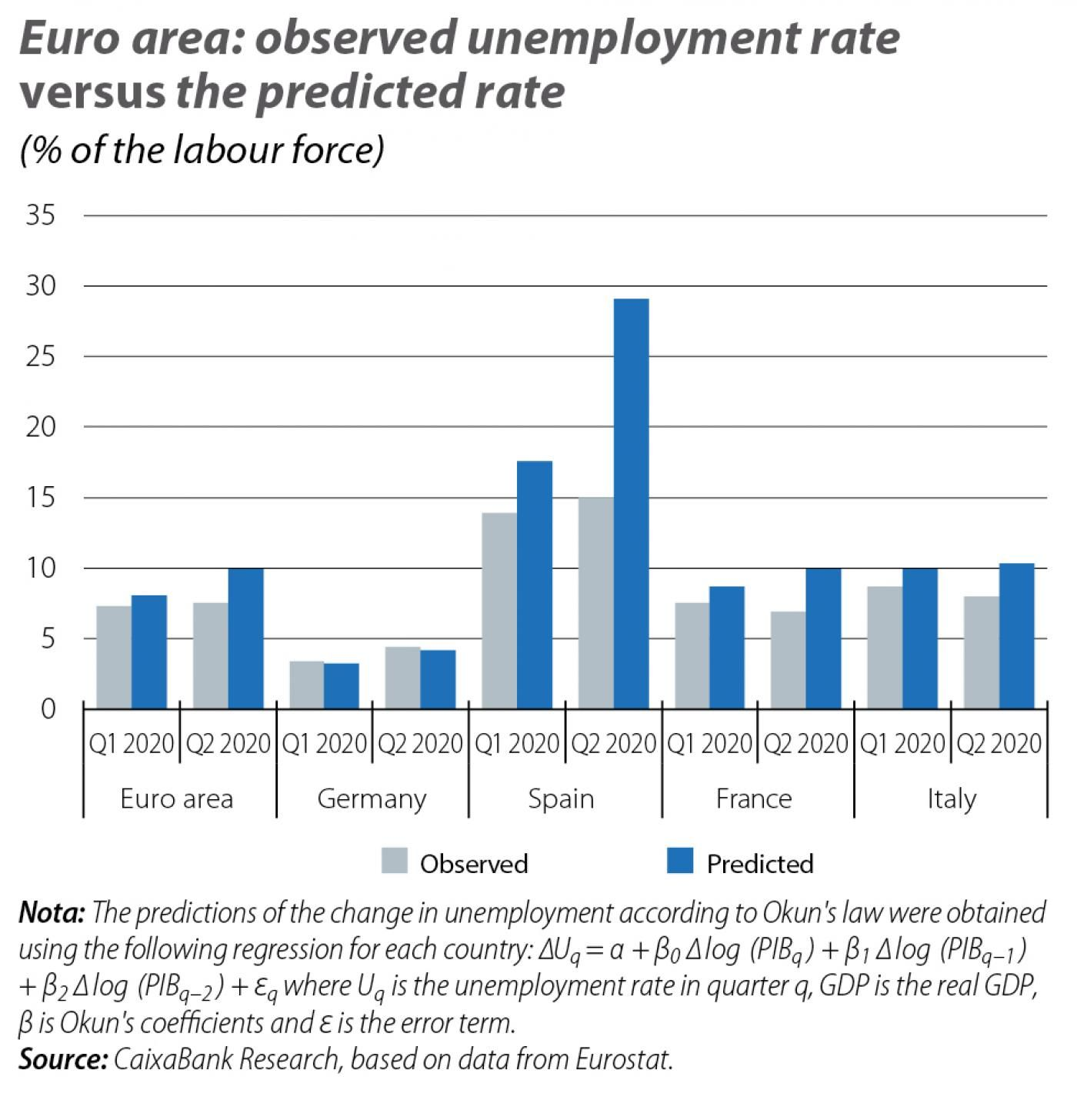 Euro area: observed unemployment rate versus the predicted rate