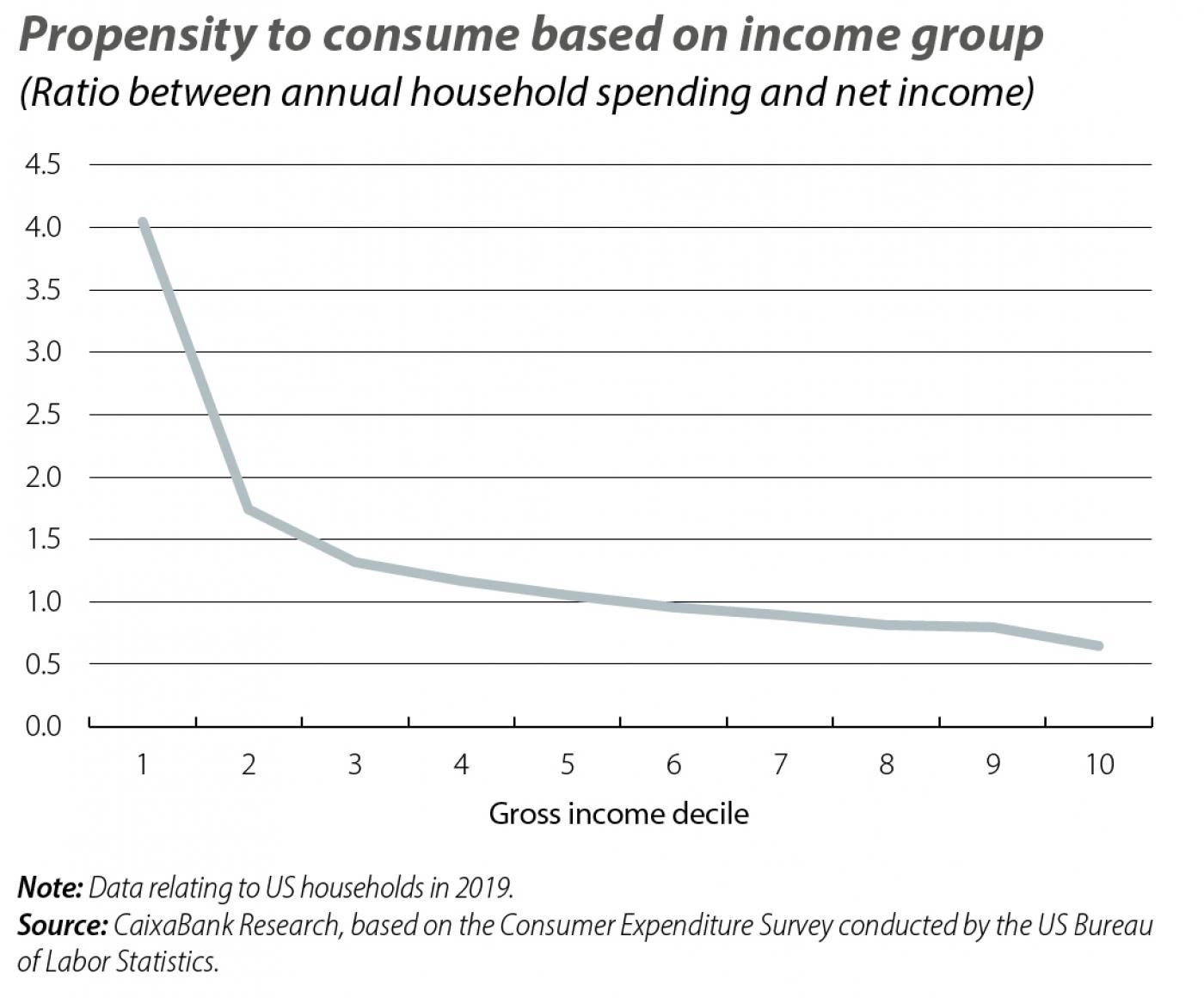 Propensity to consume based on income group