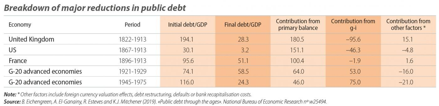 Breakdown of major reductions in public debt
