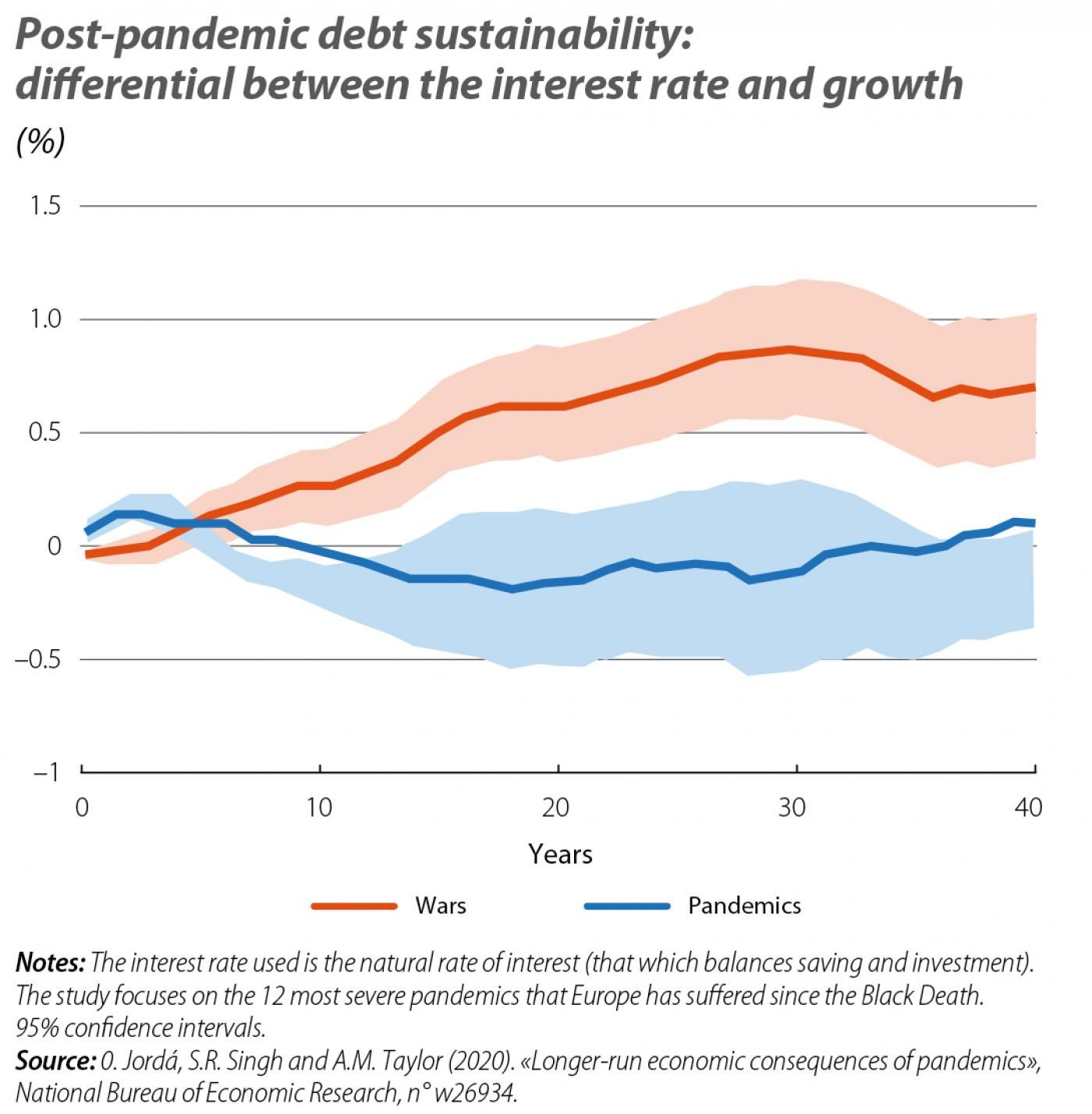 Post-pandemic debt sustainability: differential between the interest rate and growth