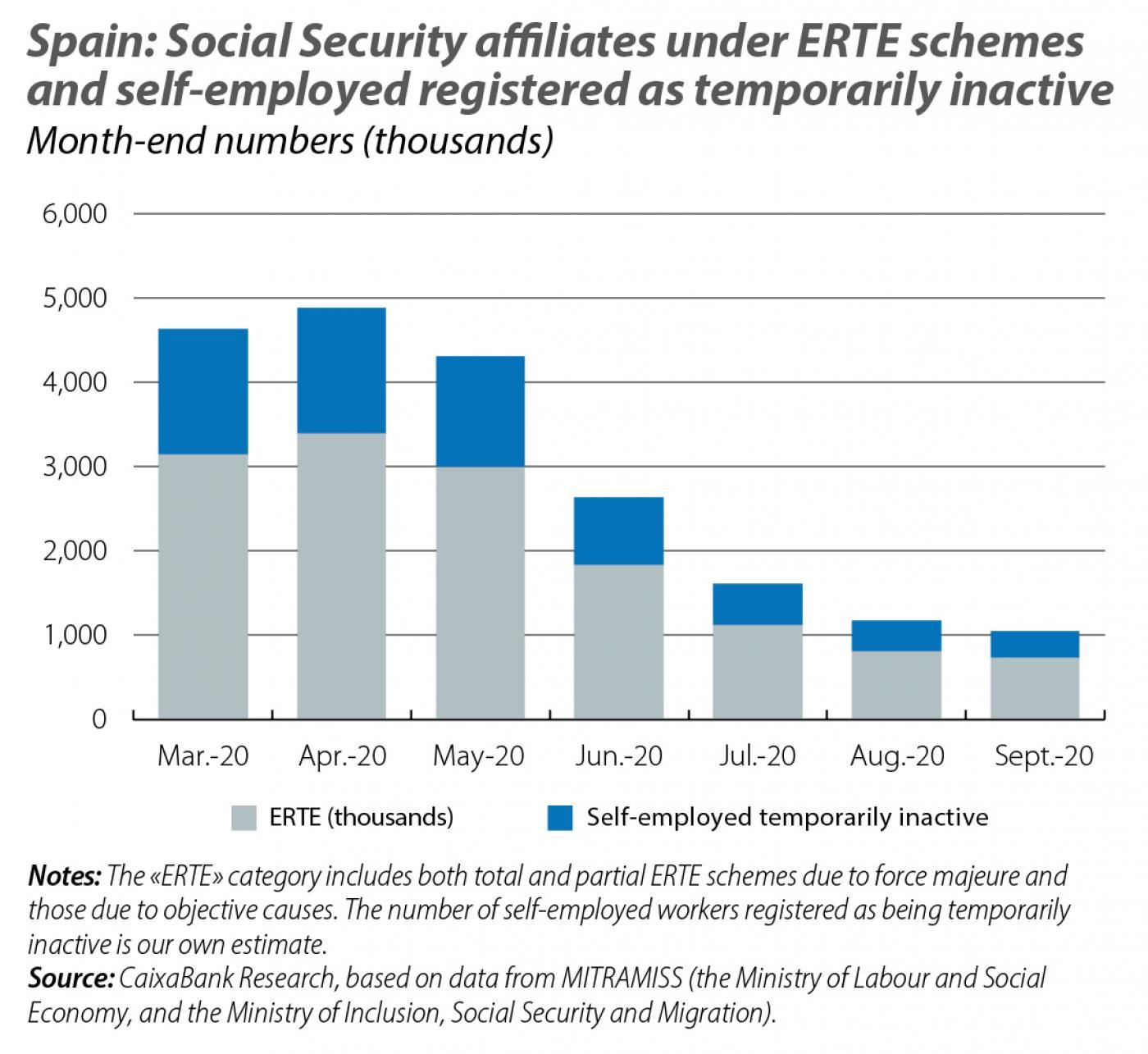 Spain: Social Security aliates under ERTE schemes and self-employed registered as temporarily inactive
