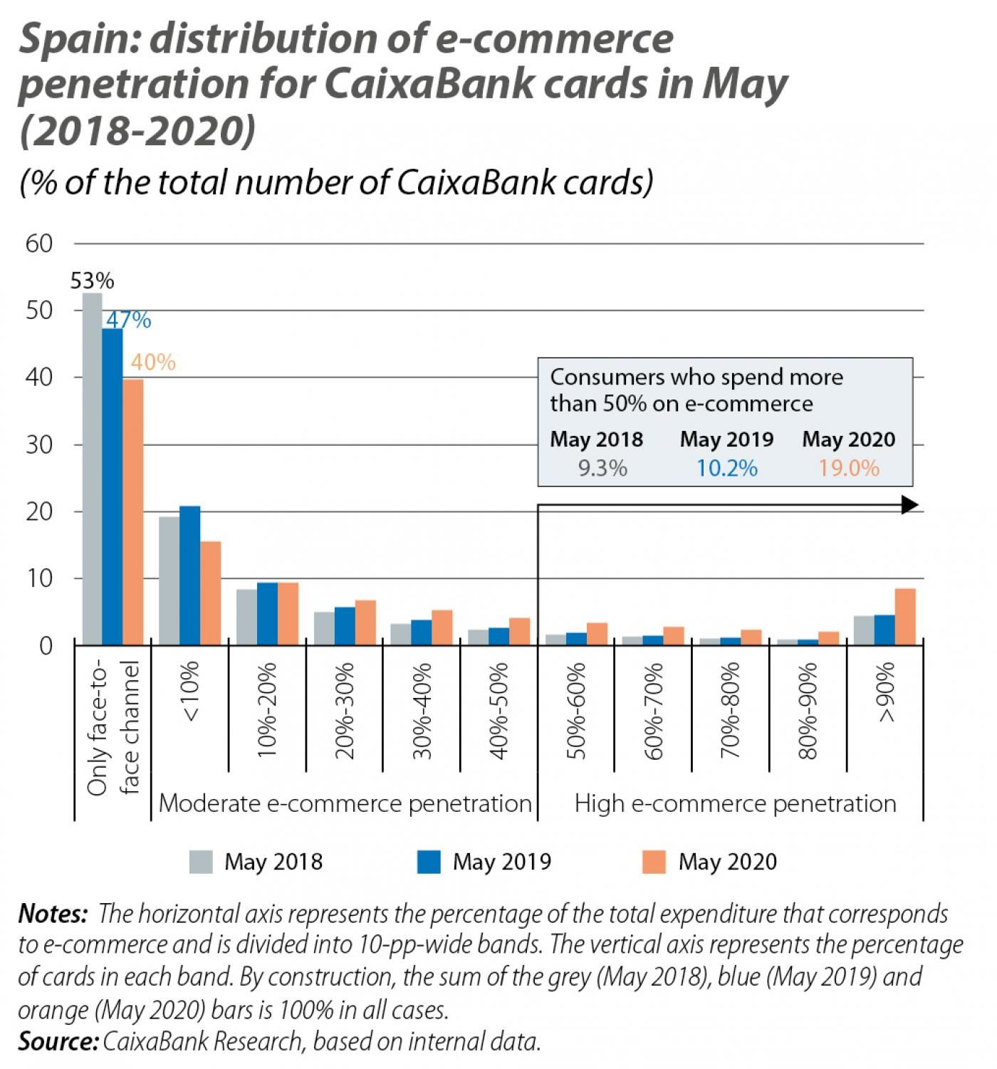 Spain: distribution of e-commerce penetration for CaixaBank cards in May (2018-2020)