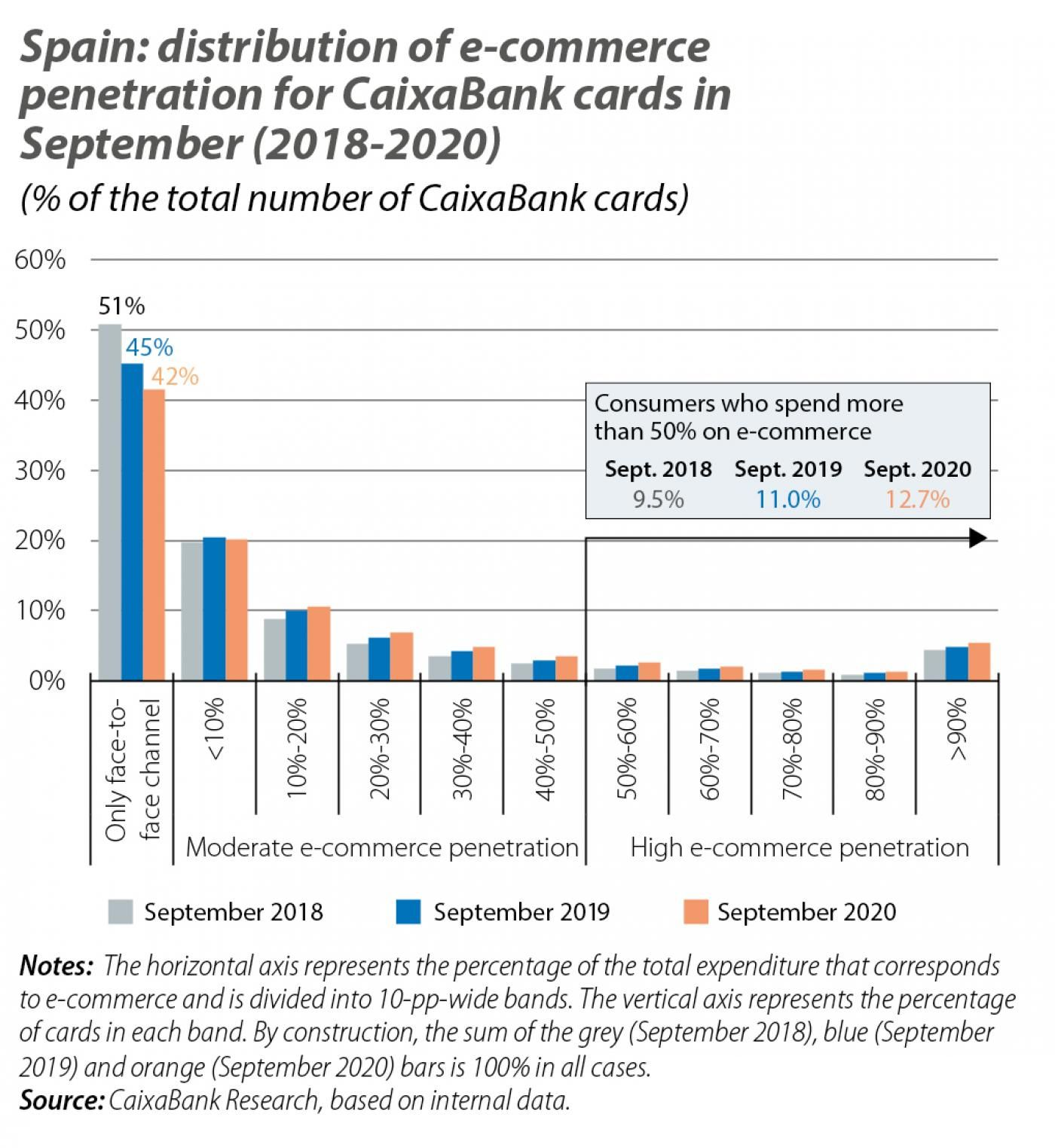 Spain: distribution of e-commerce penetration for CaixaBank cards in September (2018-2020)