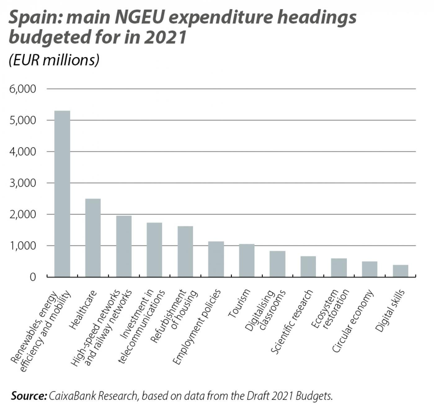 Spain: main NGEU expenditure headings budgeted for in 2021