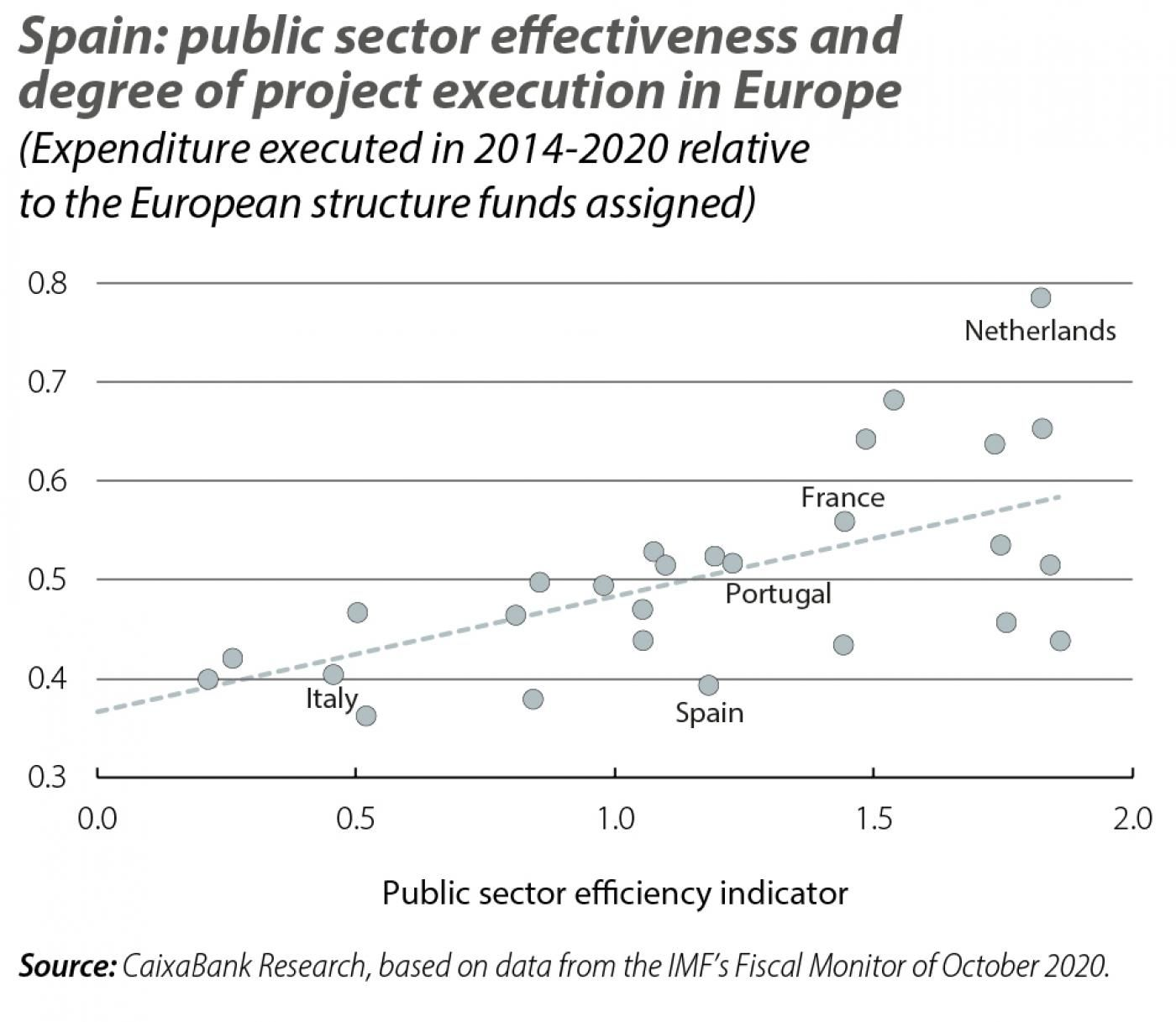 Spain: public sector effectiveness and degree of project execution in Europe