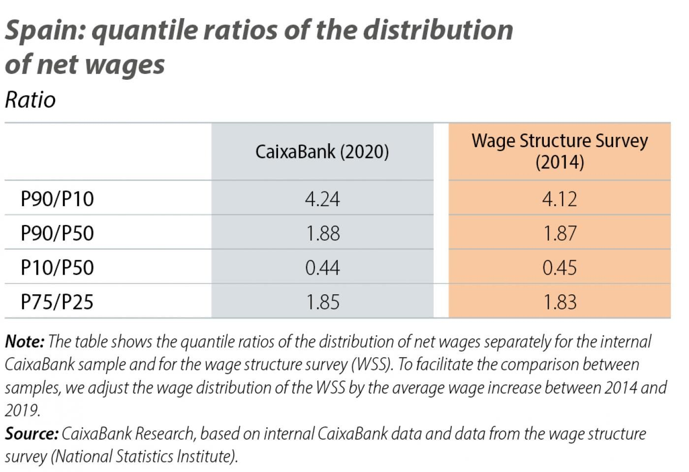 Spain: quantile ratios of the distribution of net wages