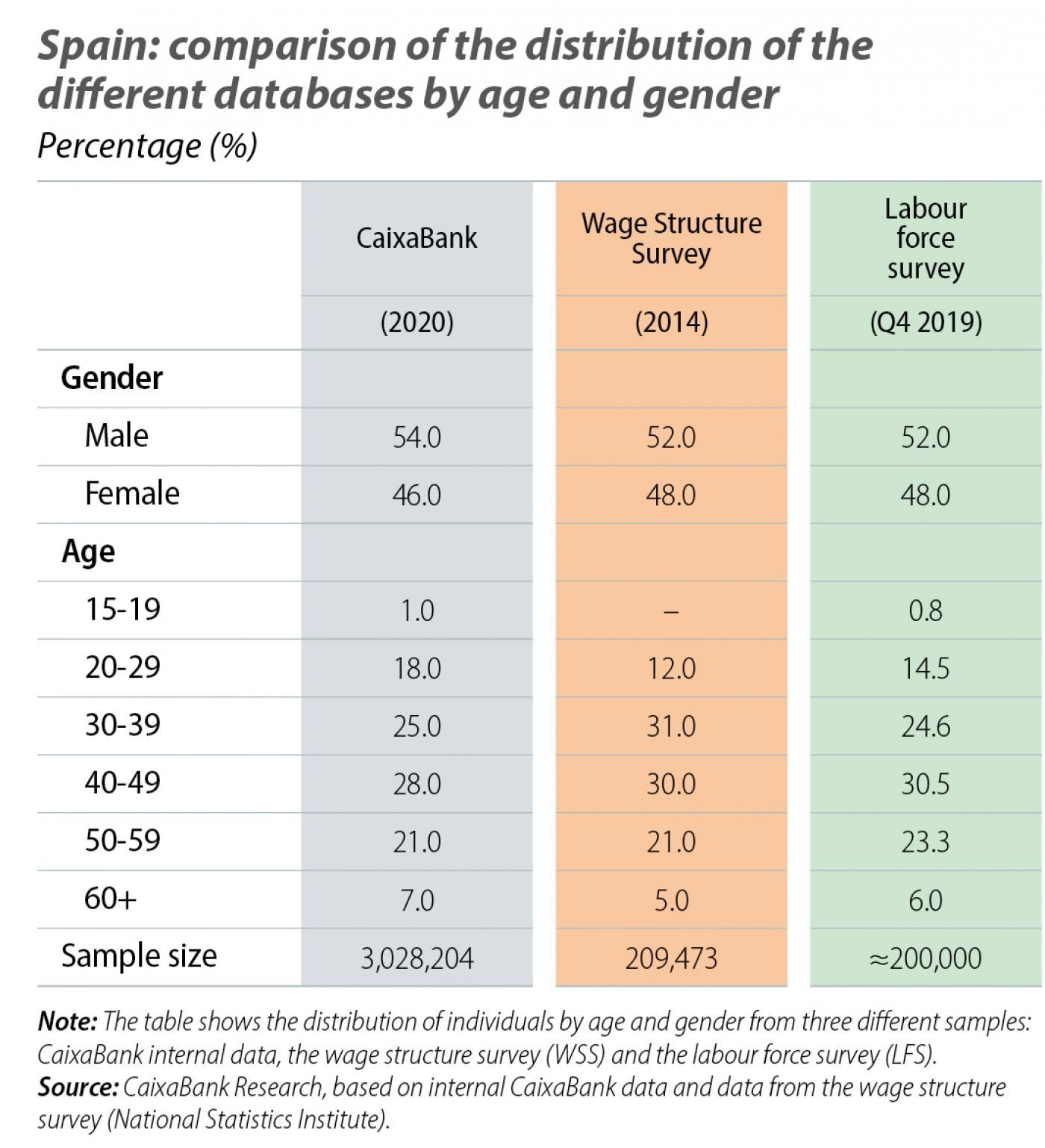 Spain: comparison of the distribution of the different databases by age and gender