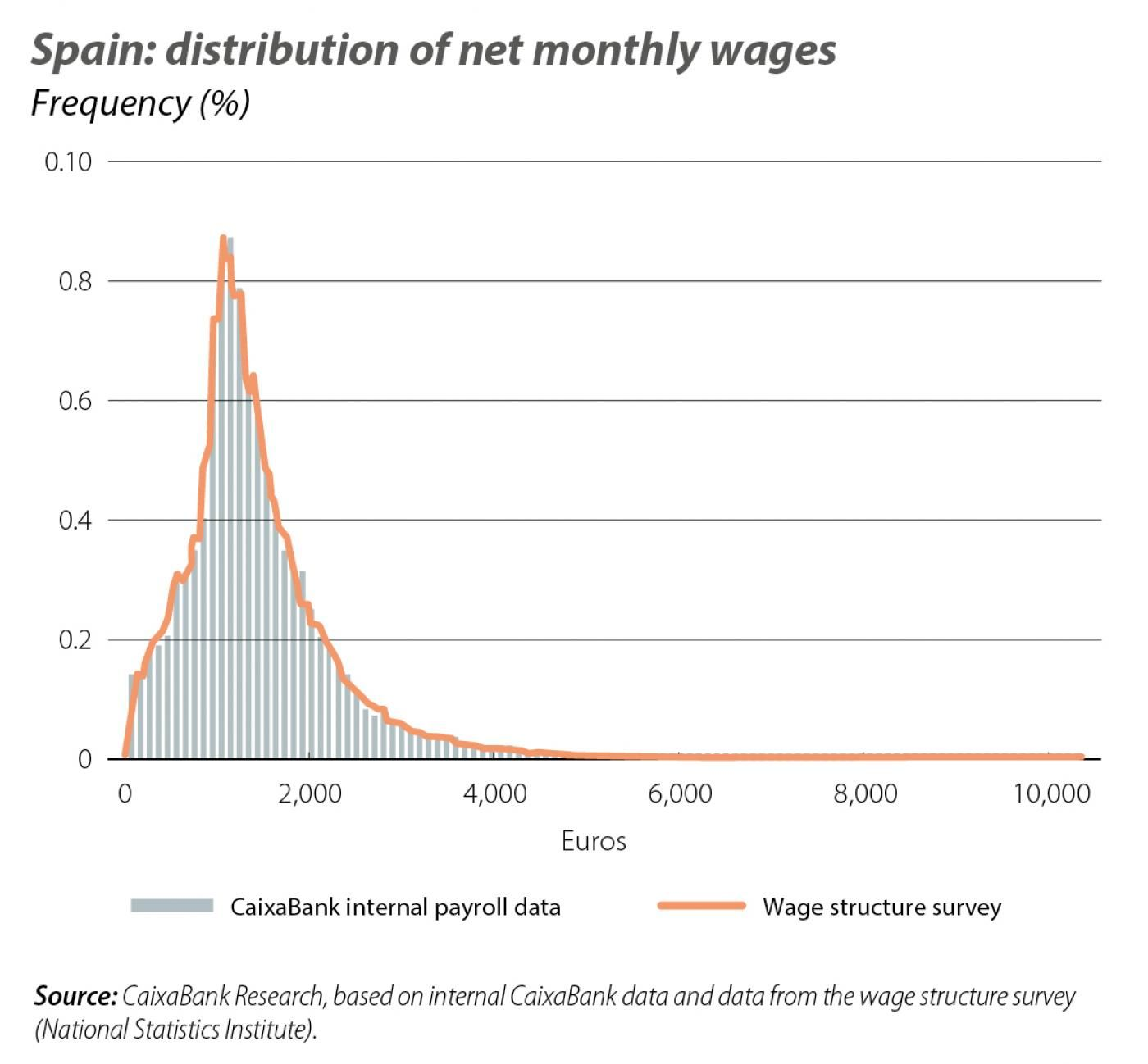 Spain: distribution of net monthly wages