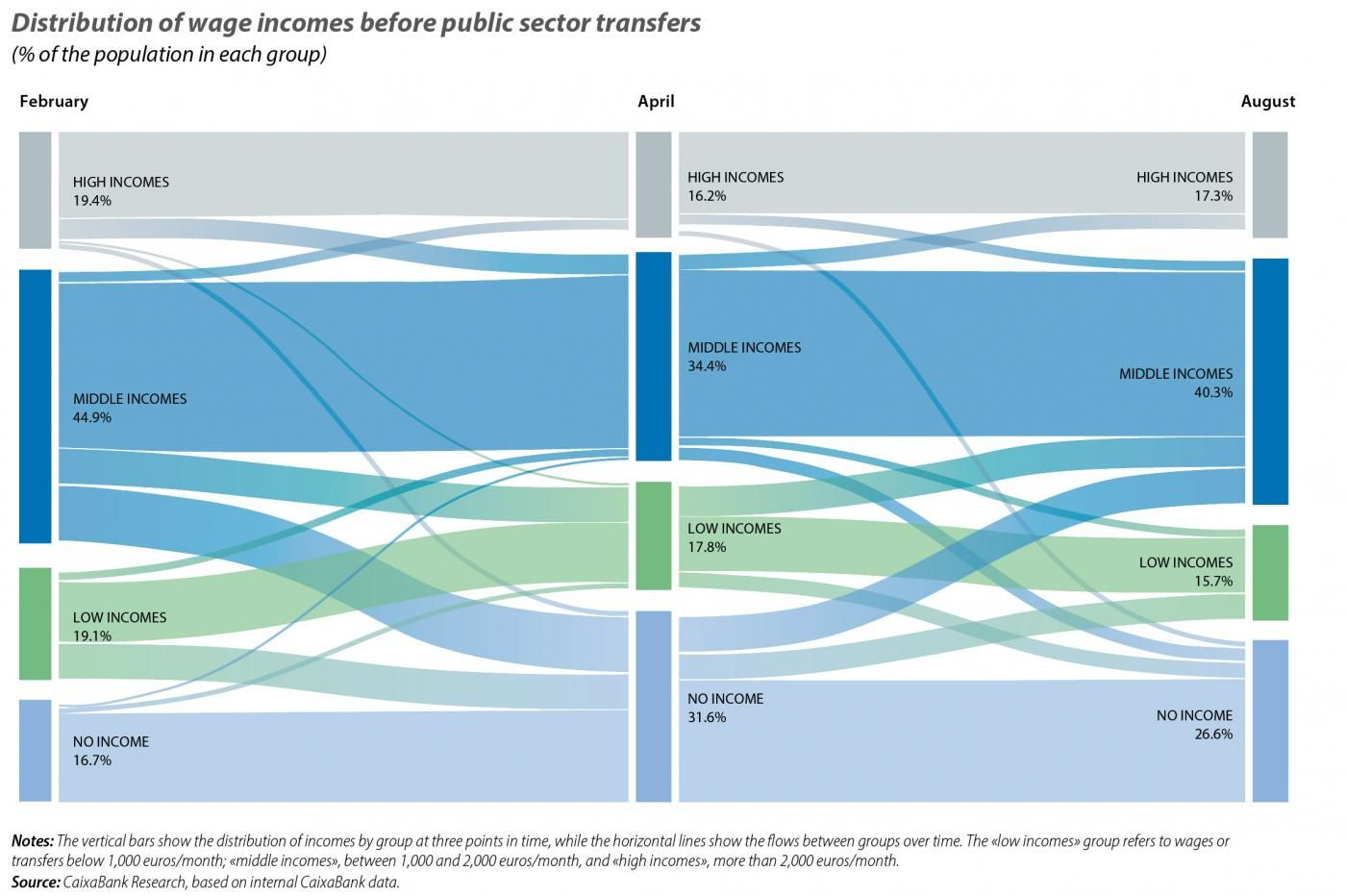 Distribution of wage incomes before public sector transfers