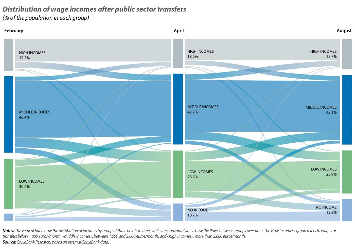 Distribution of wage incomes after public sector transfers