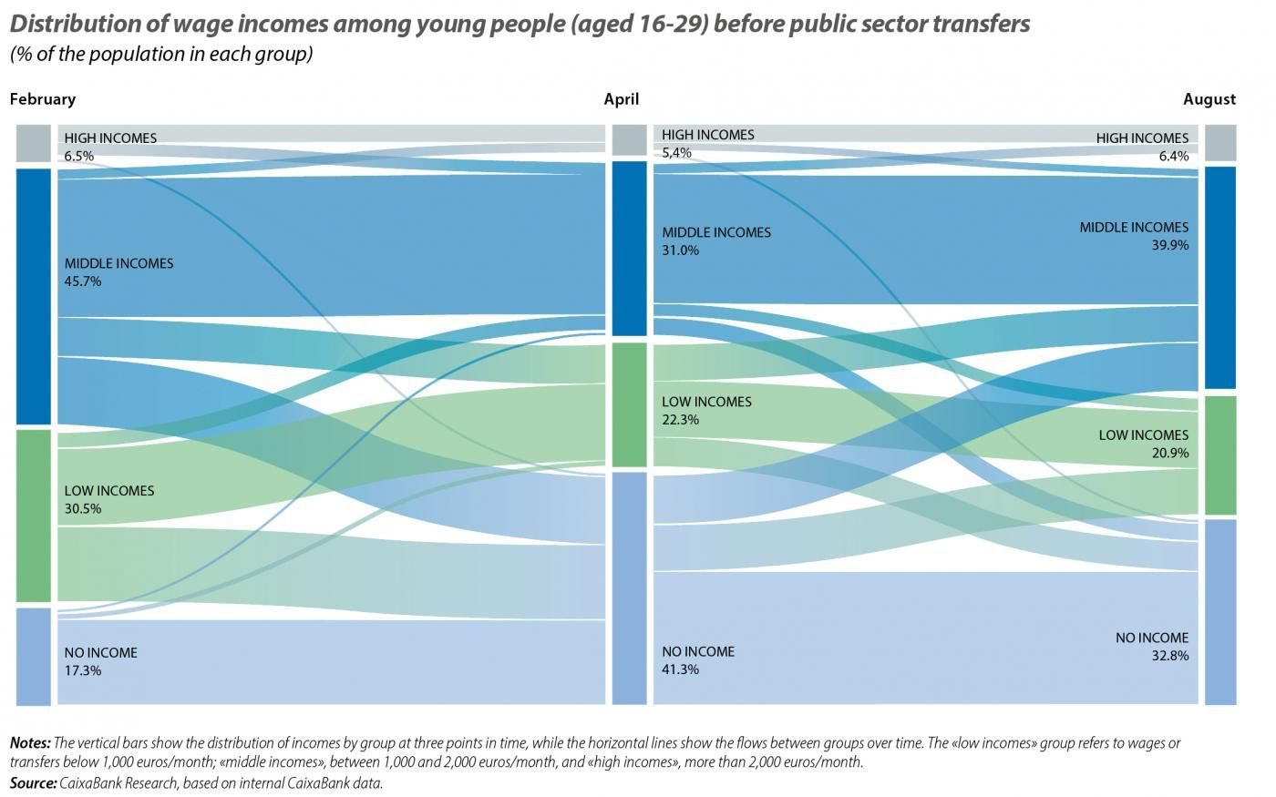 Distribution of wage incomes among young people (aged 16-29) before public sector transfers