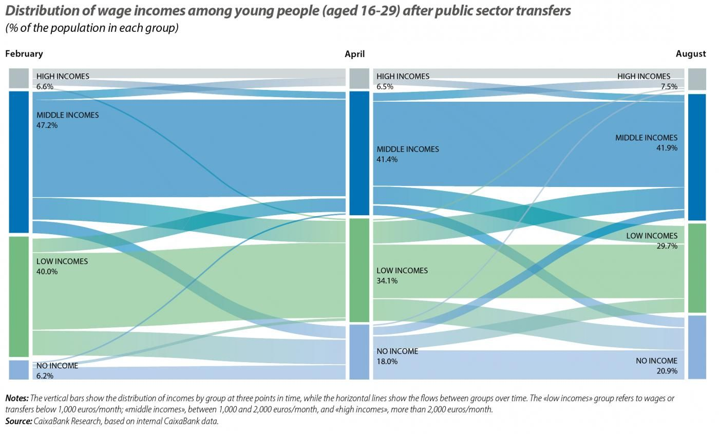 Distribution of wage incomes among young people (aged 16-29) after public sector transfers