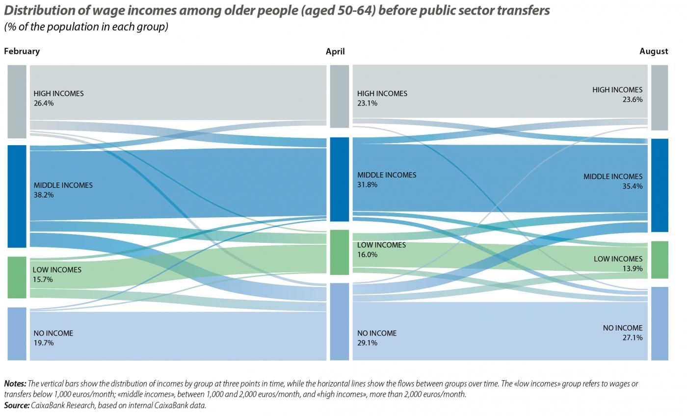 Distribution of wage incomes among older people (aged 50-64) before public sector transfers