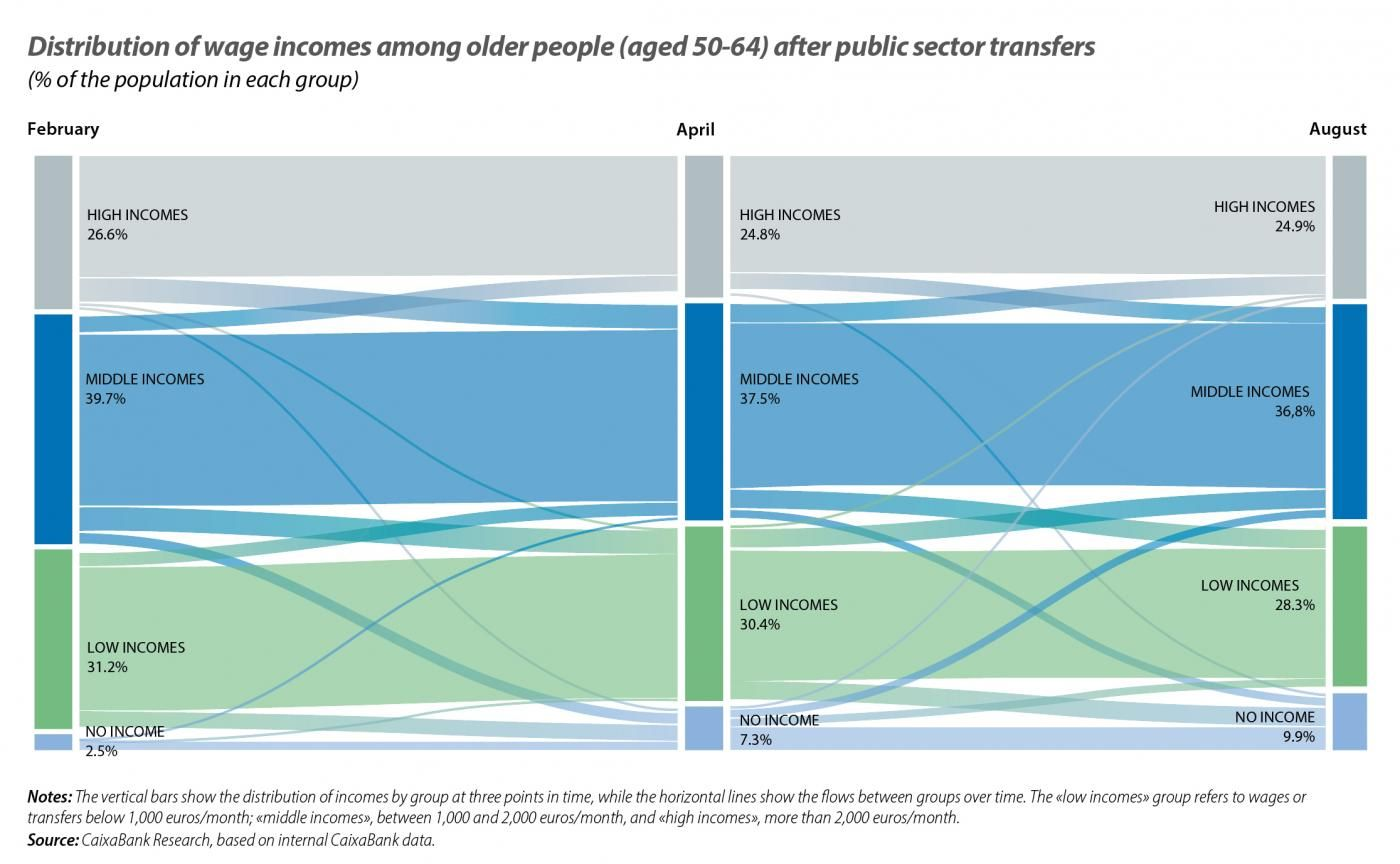 Distribution of wage incomes among older people (aged 50-64) after public sector transfers