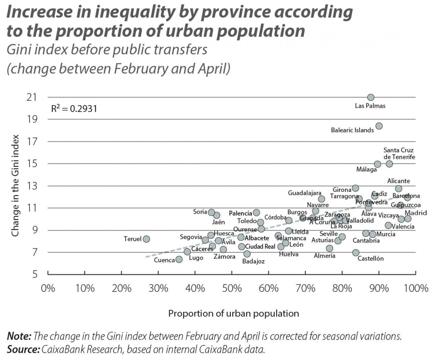 Increase in inequality by province according to the proportion of urban population