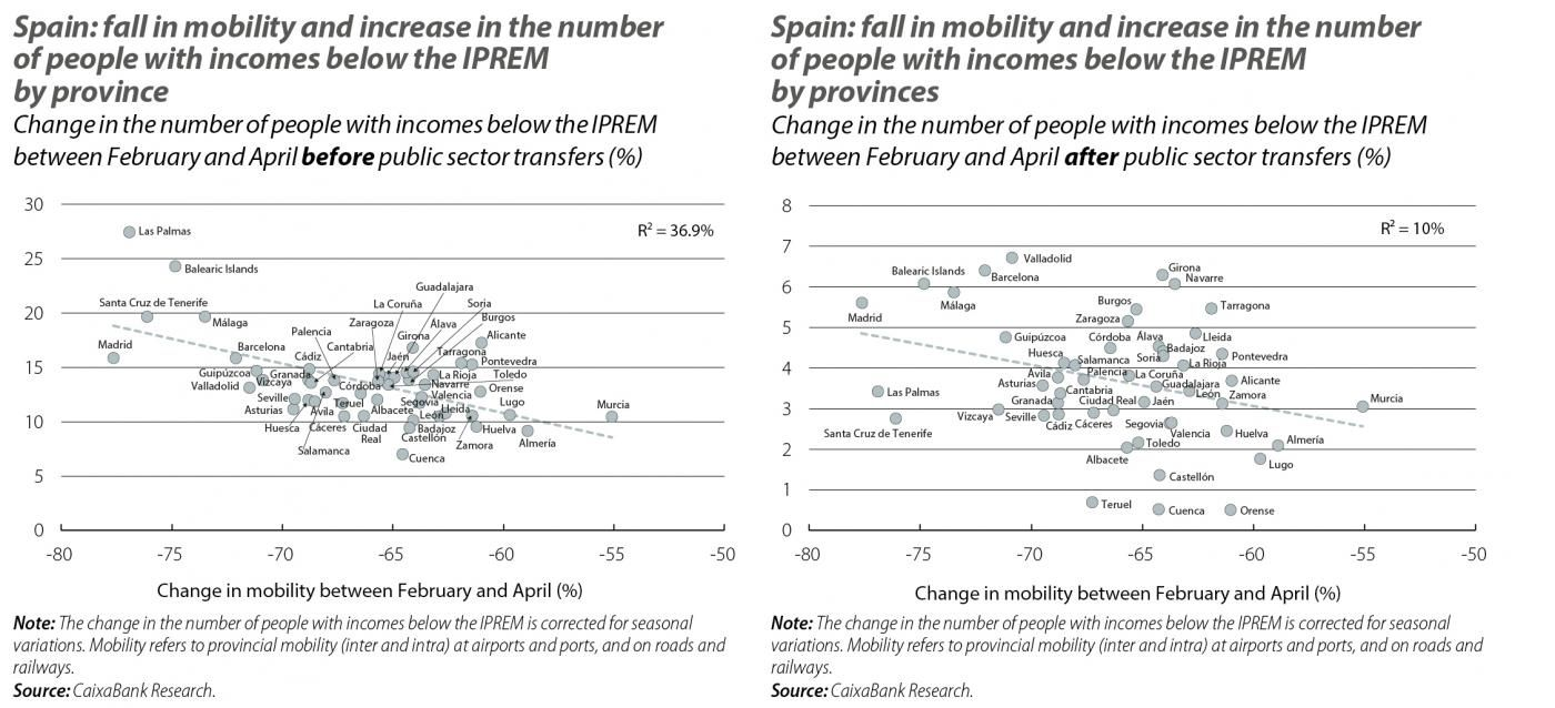 Spain: fall in mobility and increase in the number of people with incomes below the IPREM by province