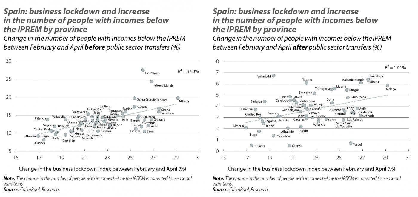 Spain: business lockdown and increase in the number of people with incomes below the IPREM by province