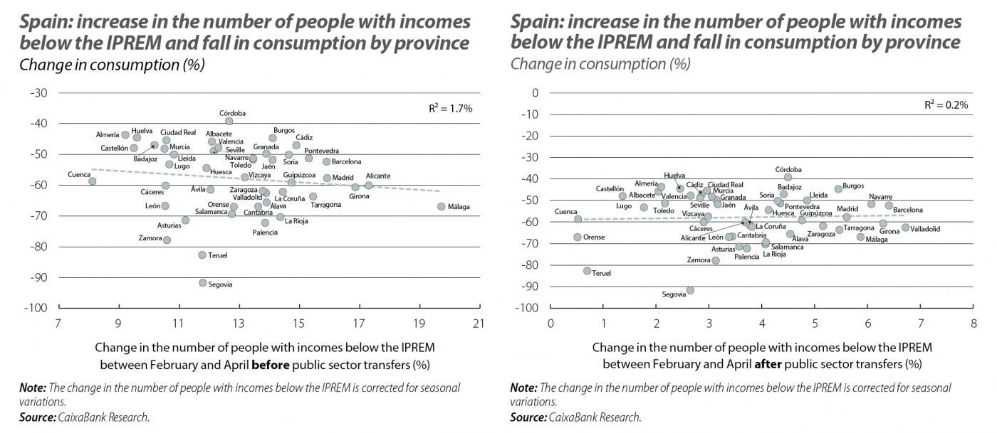 Spain: increase in the number of people with incomes below the IPREM and fall in consumption by province