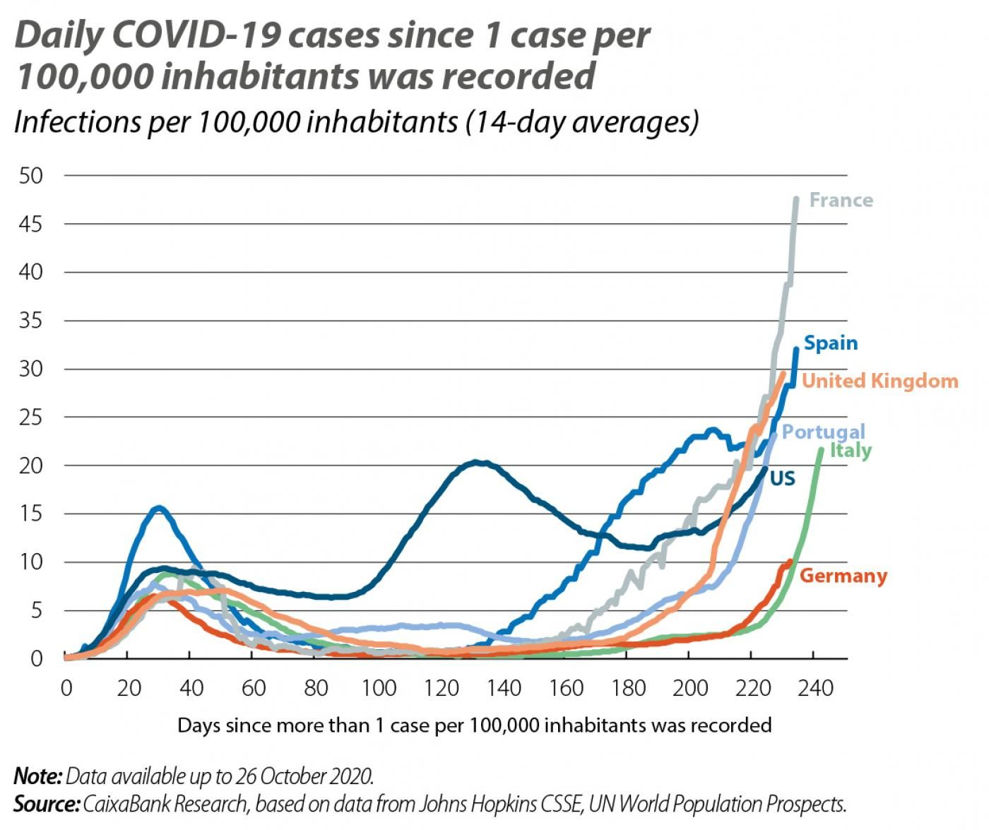Daily COVID-19 cases since 1 case per 100,000 inhabitants was recorded