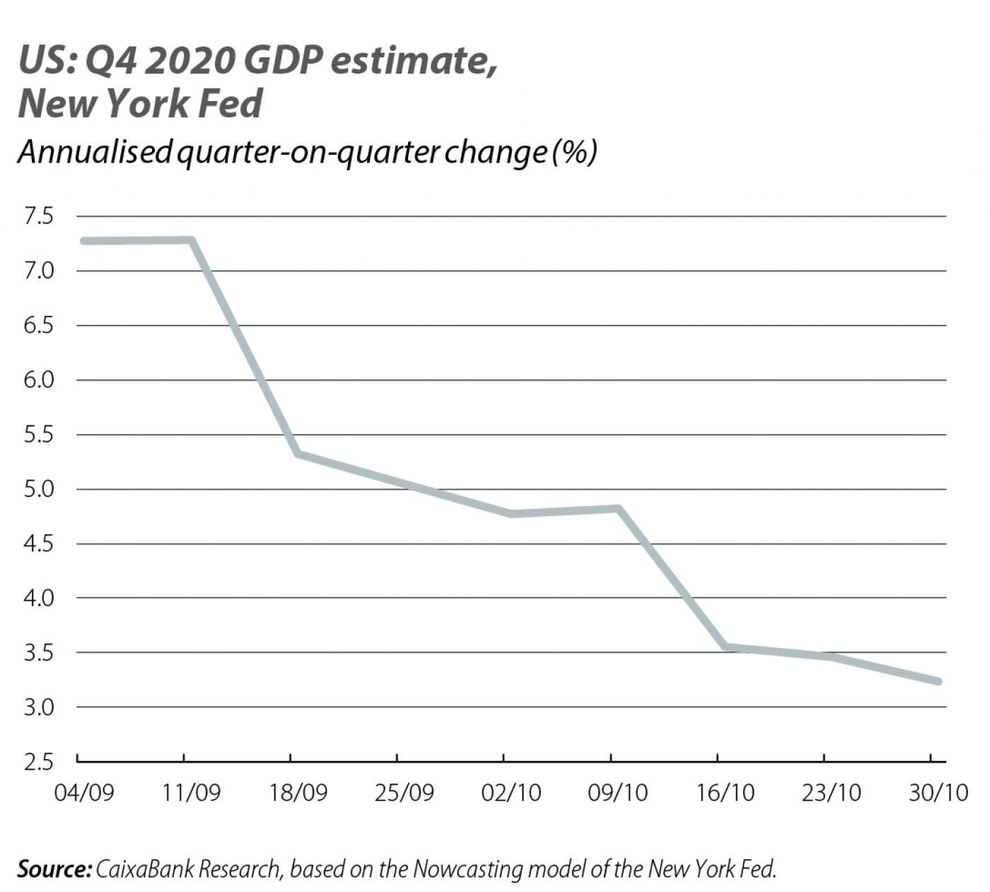 US: Q4 2020 GDP estimate, New York Fed
