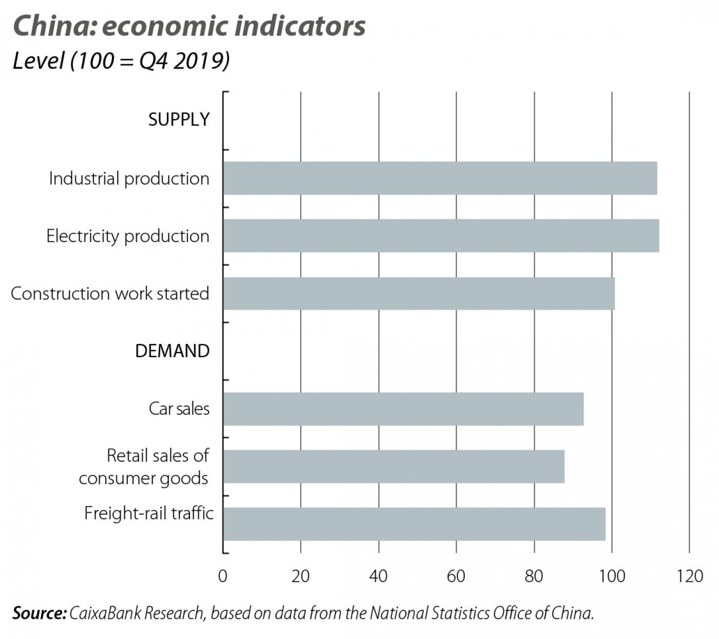 China: economic indicators
