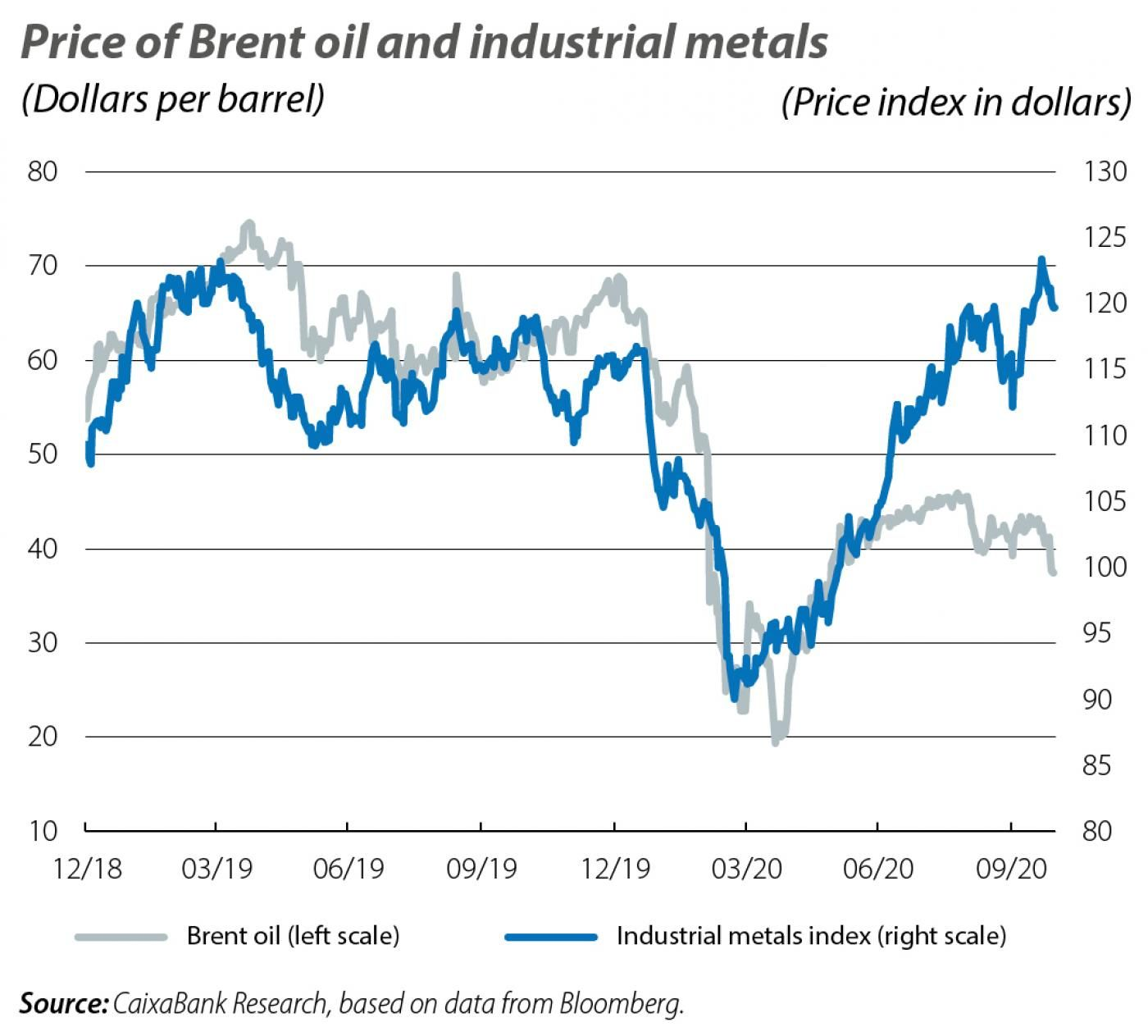 Price of Brent oil and industrial metals