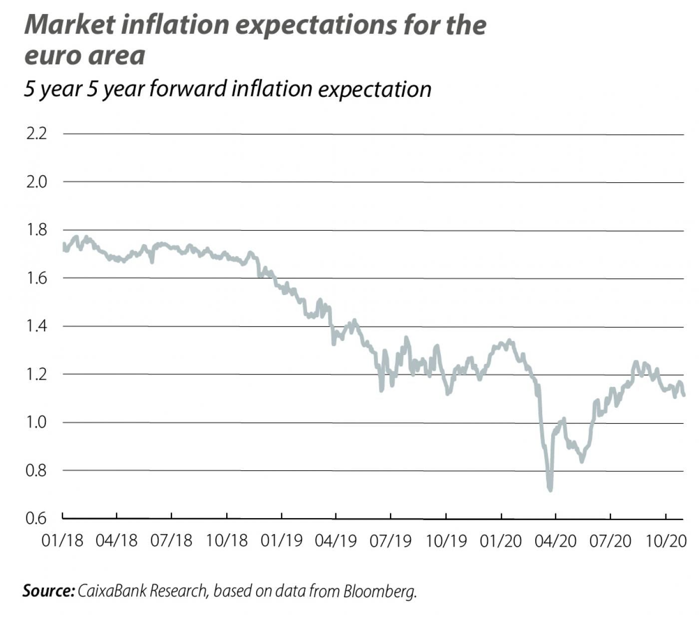 Market inflation expectations for the euro area