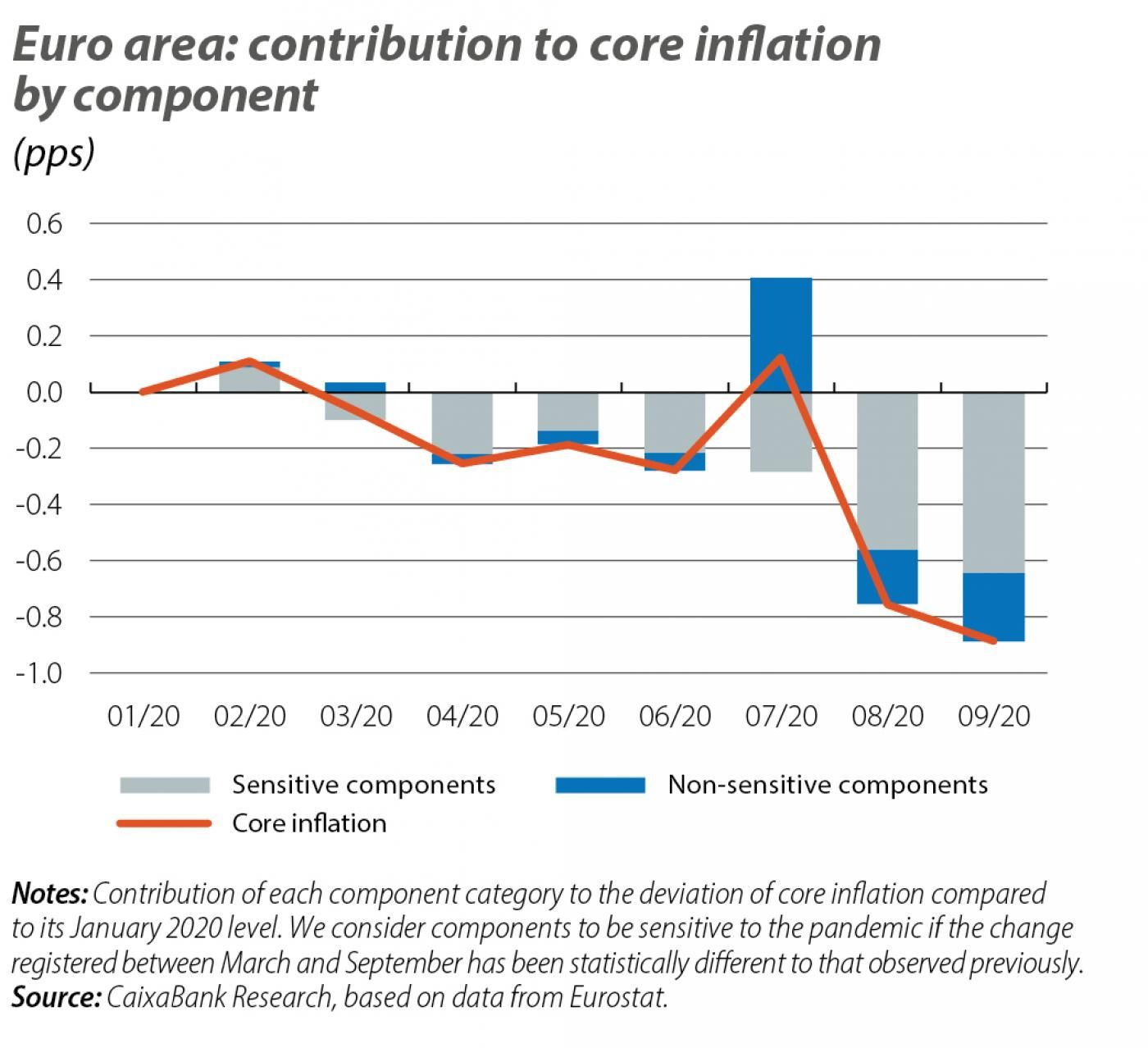 Euro area: contribution to core ination by component