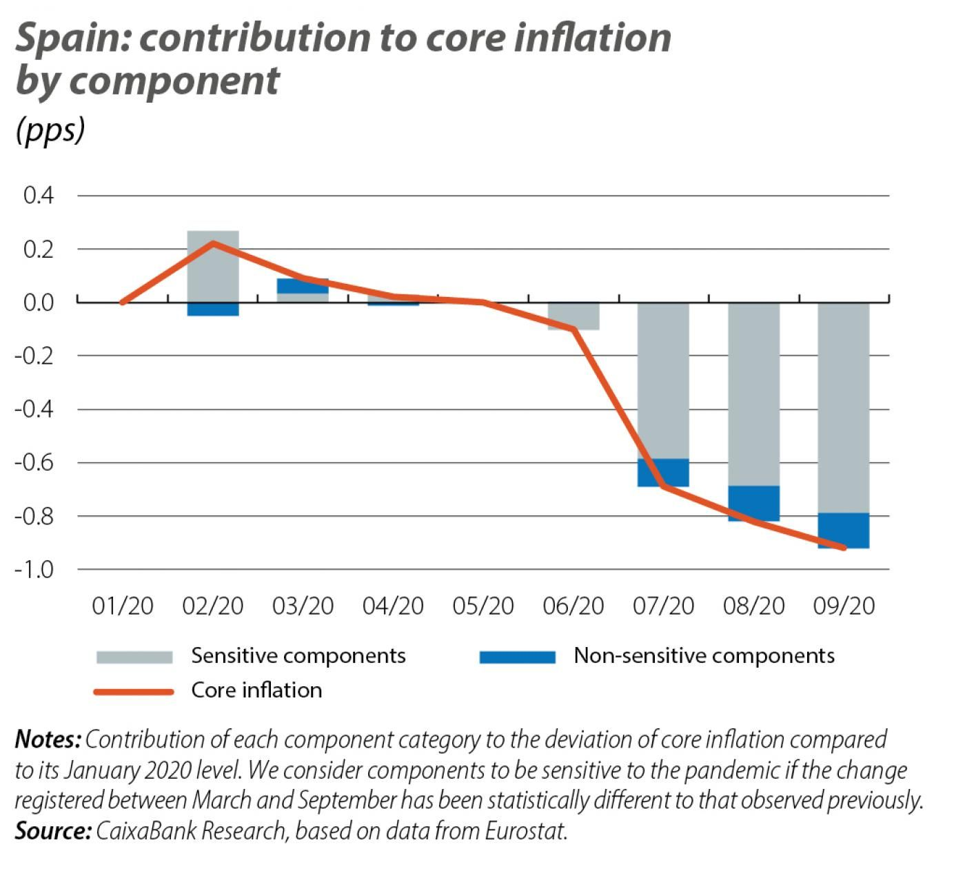Spain: contribution to core inflation by component