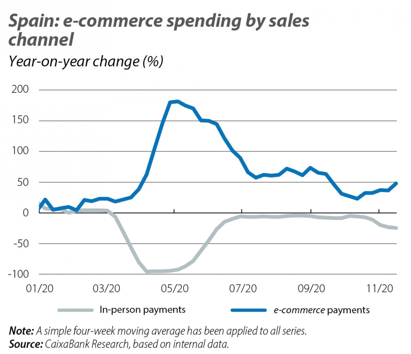 Spain: e-commerce spending by sales channel