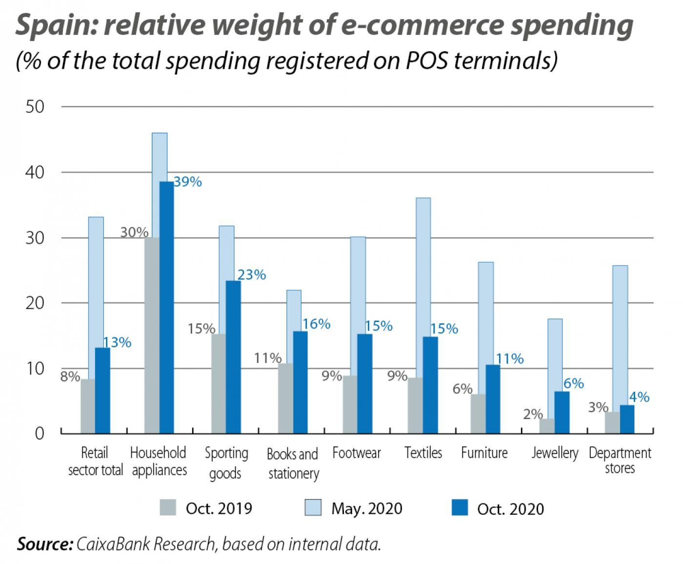 Spain: relative weight of e-commerce spending